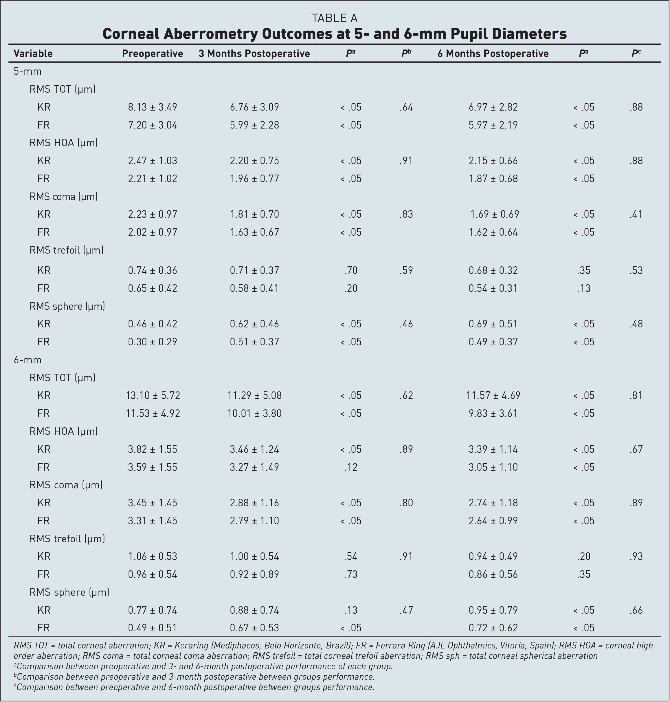Corneal Aberrometry Outcomes at 5- and 6-mm Pupil Diameters