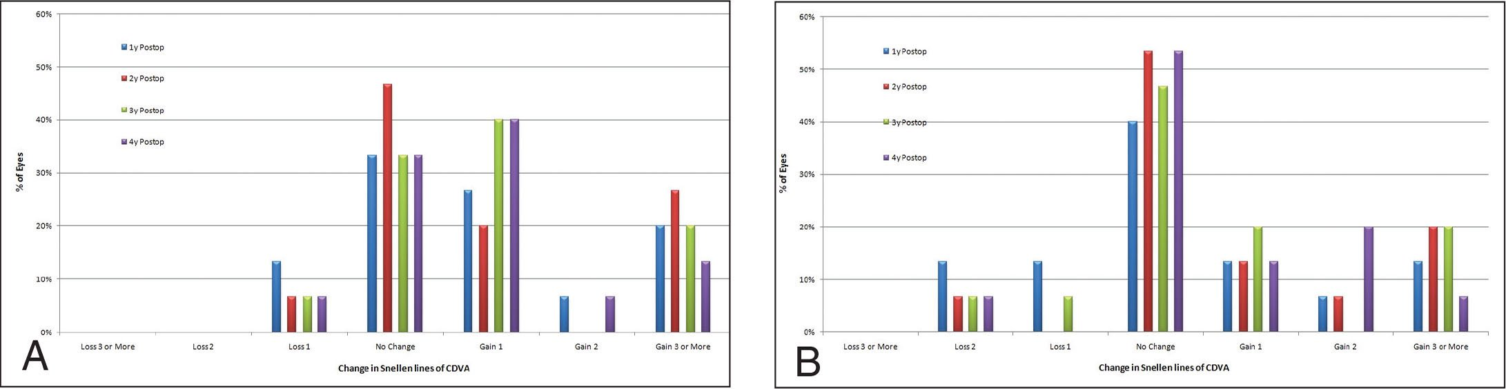 Change in corrected distance visual acuity (CDVA) bar graph (safety) in the (A) transepithelial phototherapeutic keratectomy (t-PTK) and (B) mechanical epithelial debridement groups. postop = postoperatively
