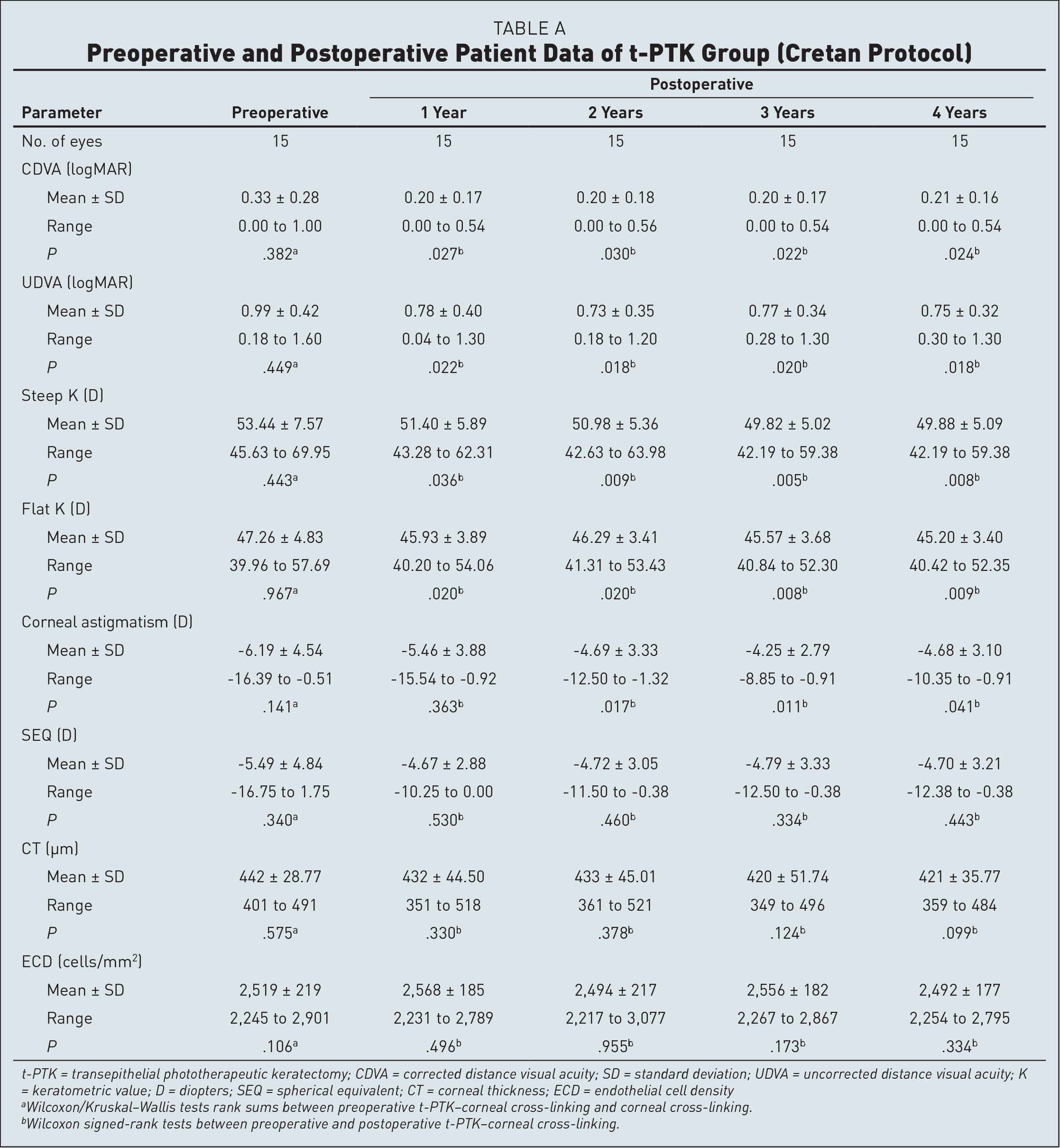 Preoperative and Postoperative Patient Data of t-PTK Group (Cretan Protocol)