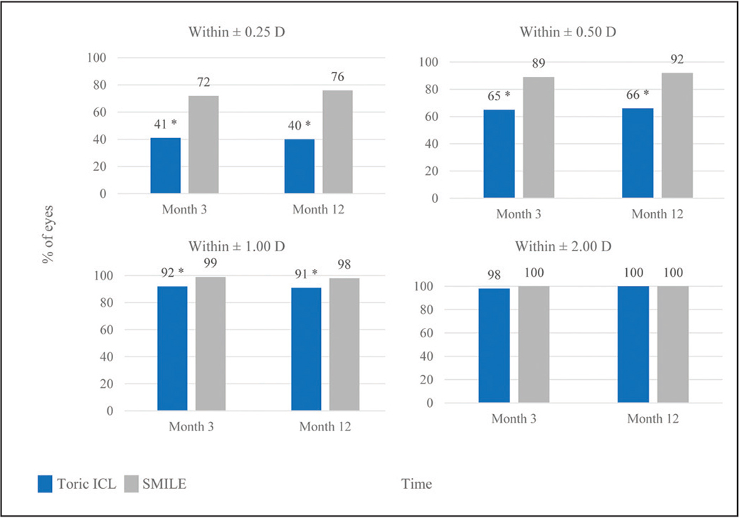 Percent of patients who achieved mean refractive cylinder within ±0.25, ±0.50, ±1.00, and ±2.00 diopters (D) of attempted correction at 3 and 12 months. Visian Toric Implantable Collamer Lens (STAAR Surgical, Monrovia, CA) (Toric ICL) had a significantly lower percentage of eyes achieving within ±0.25 D (P < .001), ±0.50 D (P < .001), and ±1.00 D (P = .0014) at 12 months compared to small incision lenticule extraction (SMILE).