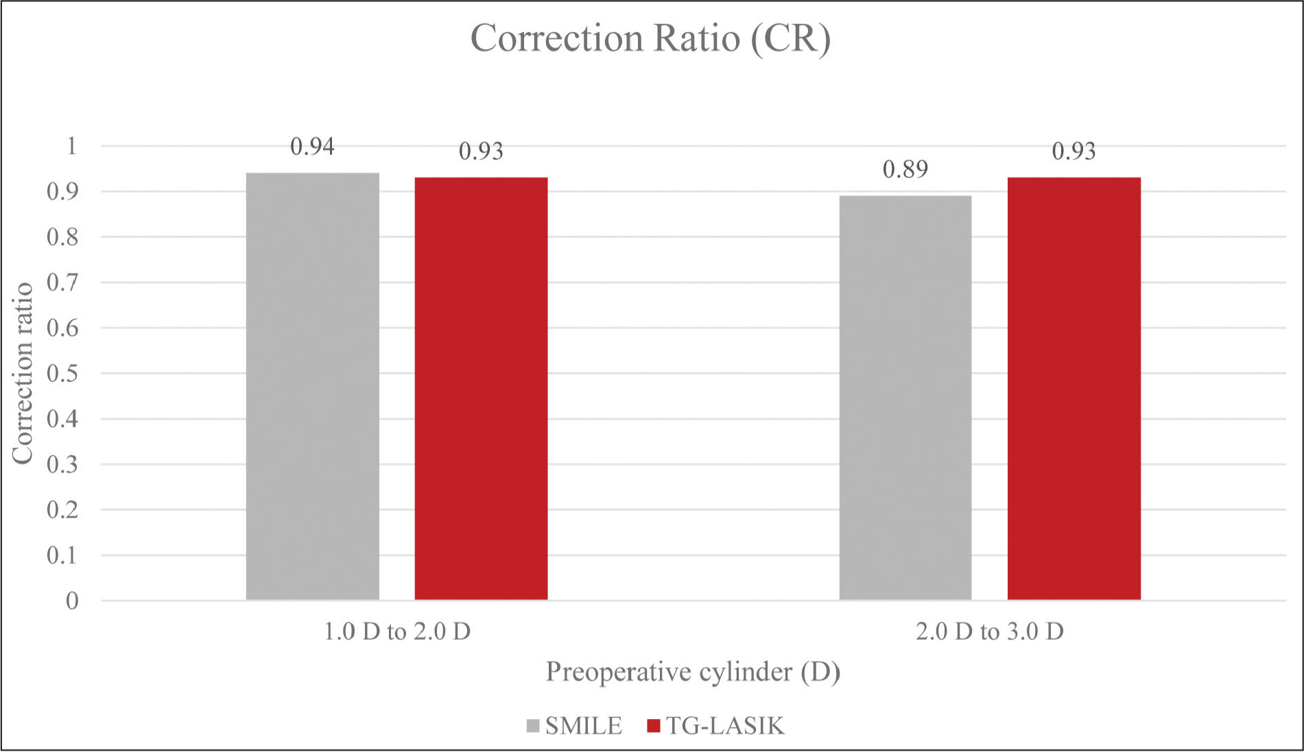 Correction ratio for small incision lenticule extraction (SMILE) and topography-guided laser in situ keratomileusis (TG-LASIK). The surgically induced refraction correction for SMILE and TG-LASIK was measured at 6 and 3 months, respectively.