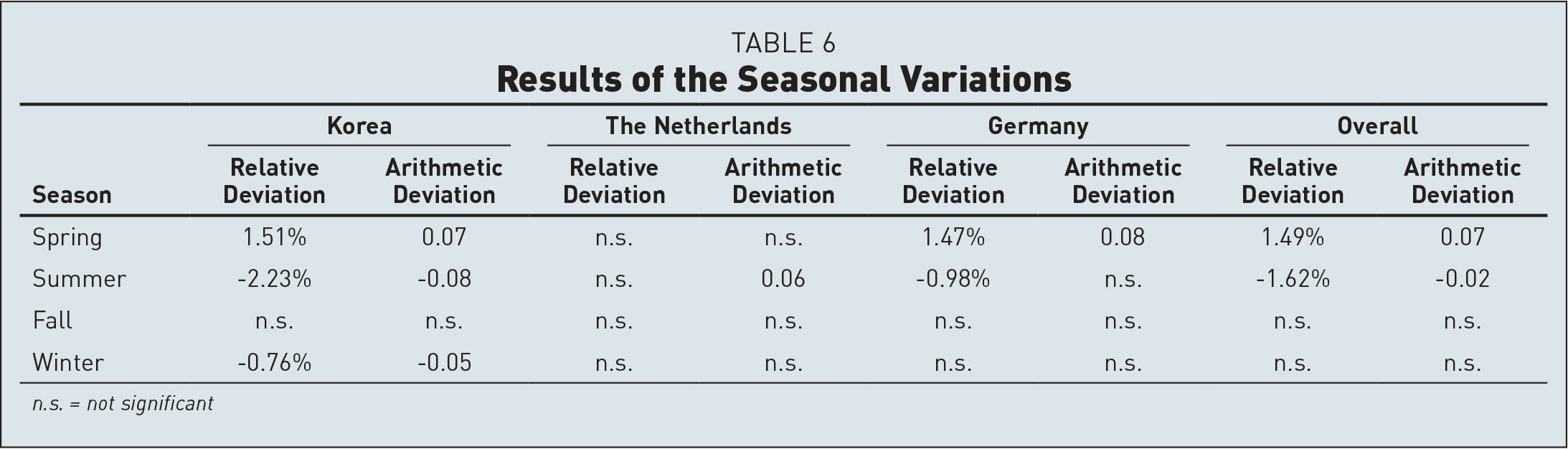 Results of the Seasonal Variations