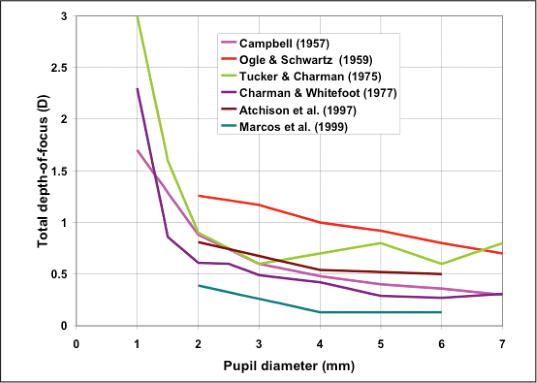 Results of experimental studies of the total ocular depth-of-focus as a function of pupil diameter (created using data from Campbell,13 Ogle & Schwartz,14 Tucker & Charman,15 Charman & Whitefoot,16 Atchison et al.,17 and Marcos et al.18). D = diopters