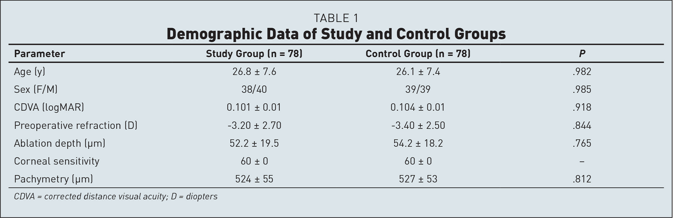 Demographic Data of Study and Control Groups