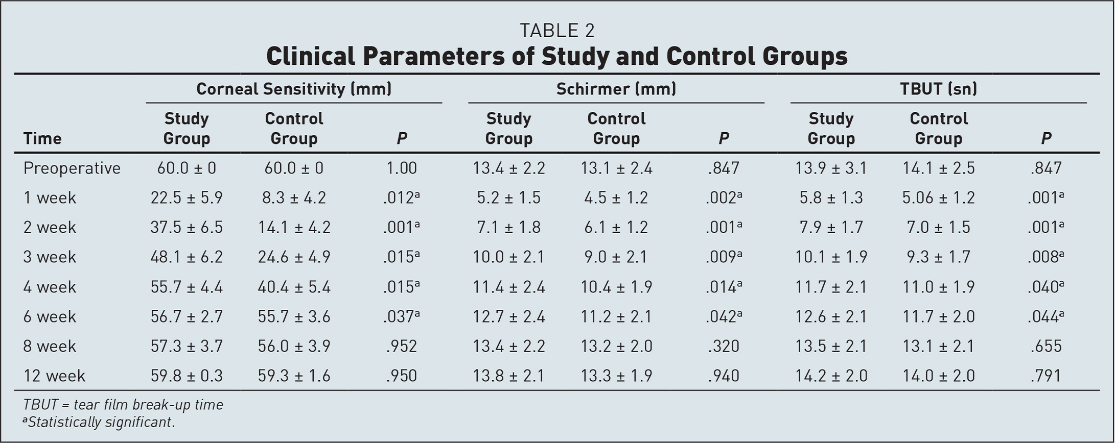 Clinical Parameters of Study and Control Groups