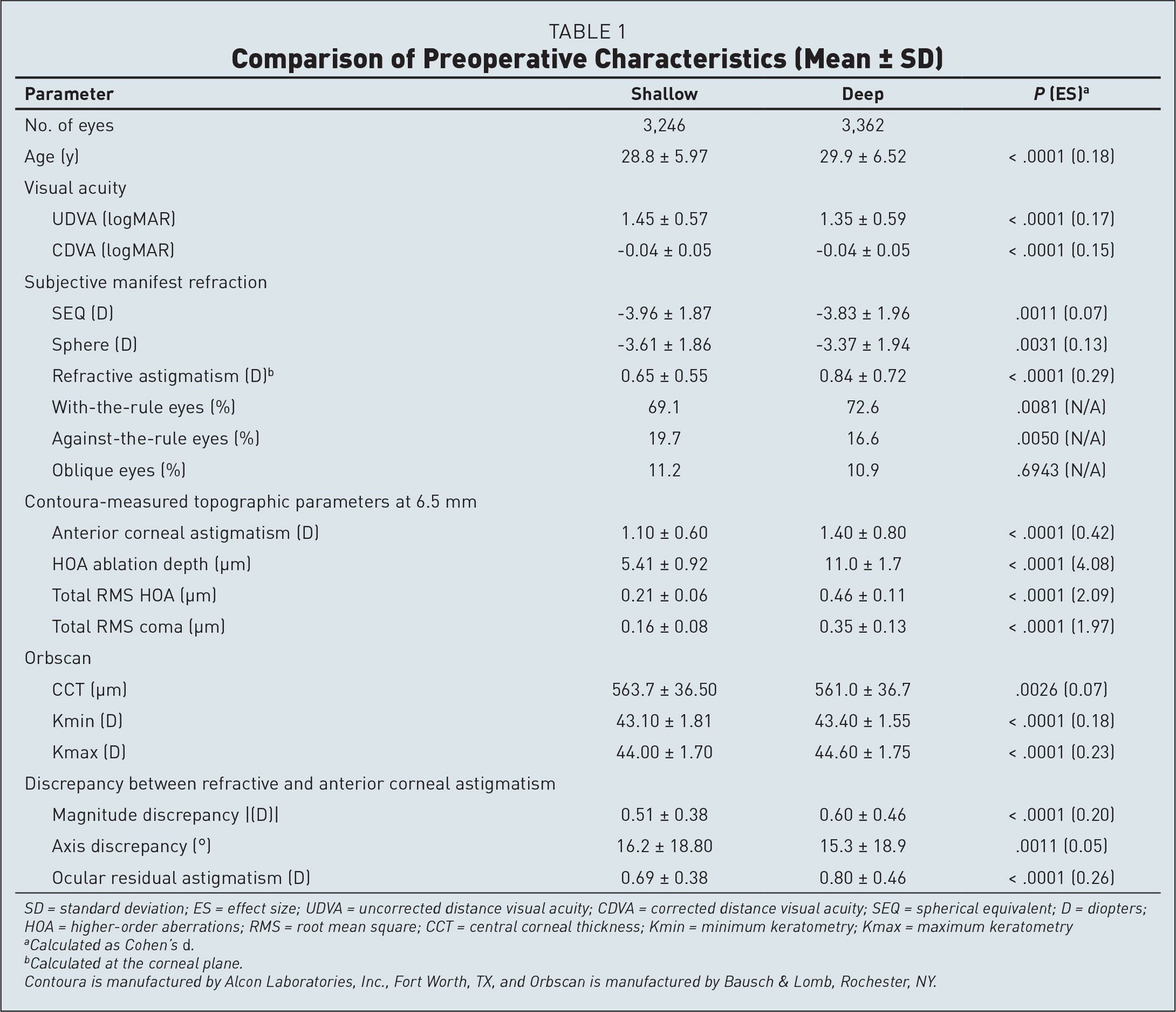 Comparison of Preoperative Characteristics (Mean ± SD)