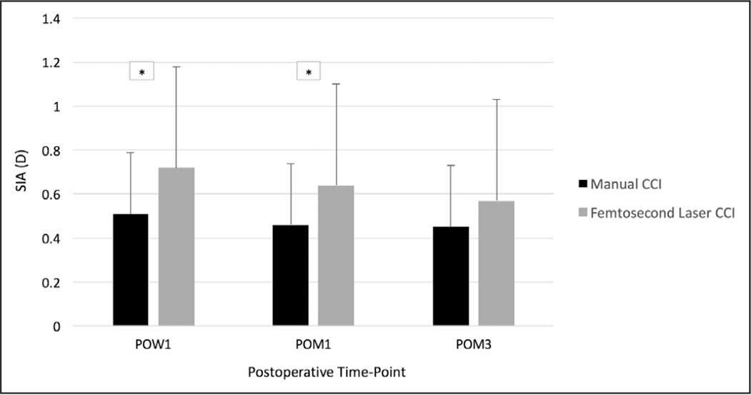 Comparison of surgically induced astigmatism (SIA) over three postoperative time points between manual and femtosecond laser– assisted cataract surgery (FLACS) cohorts. *Designates significant differences. CCI = clear corneal incision; POM = postoperative month