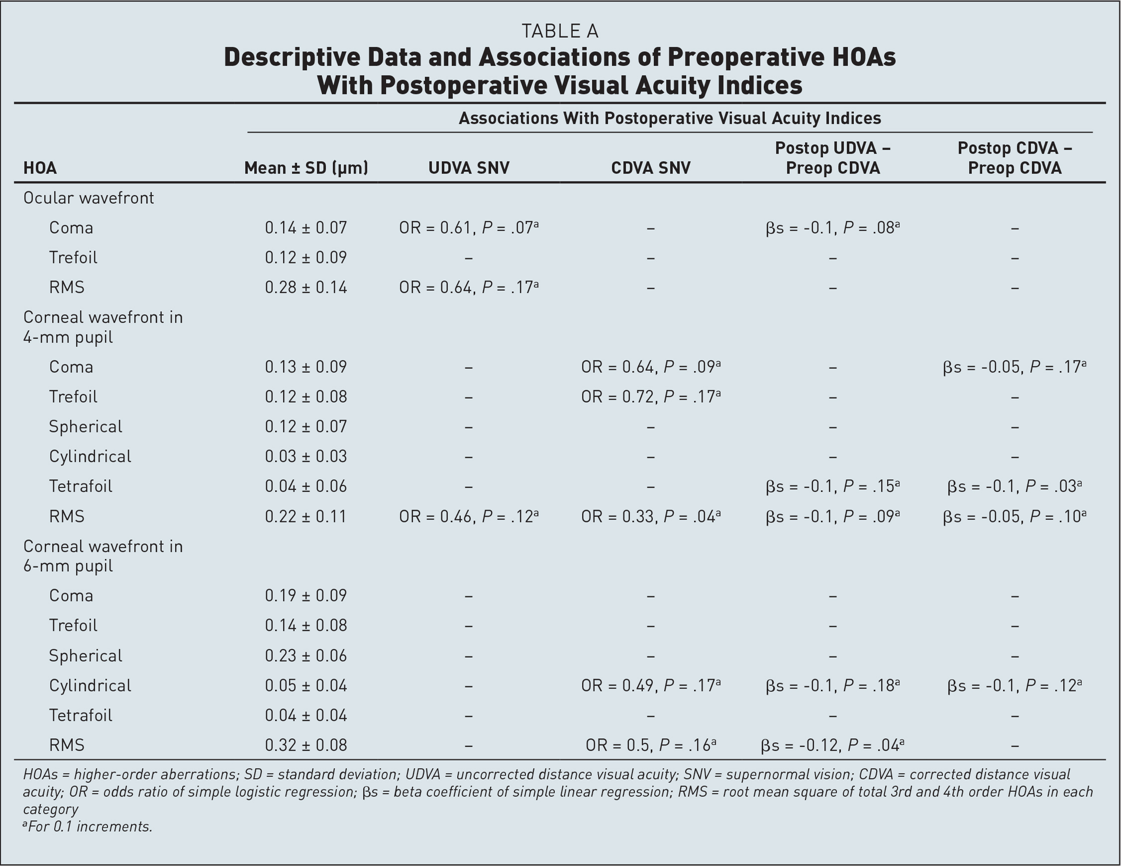 Descriptive Data and Associations of Preoperative HOAs With Postoperative Visual Acuity Indices