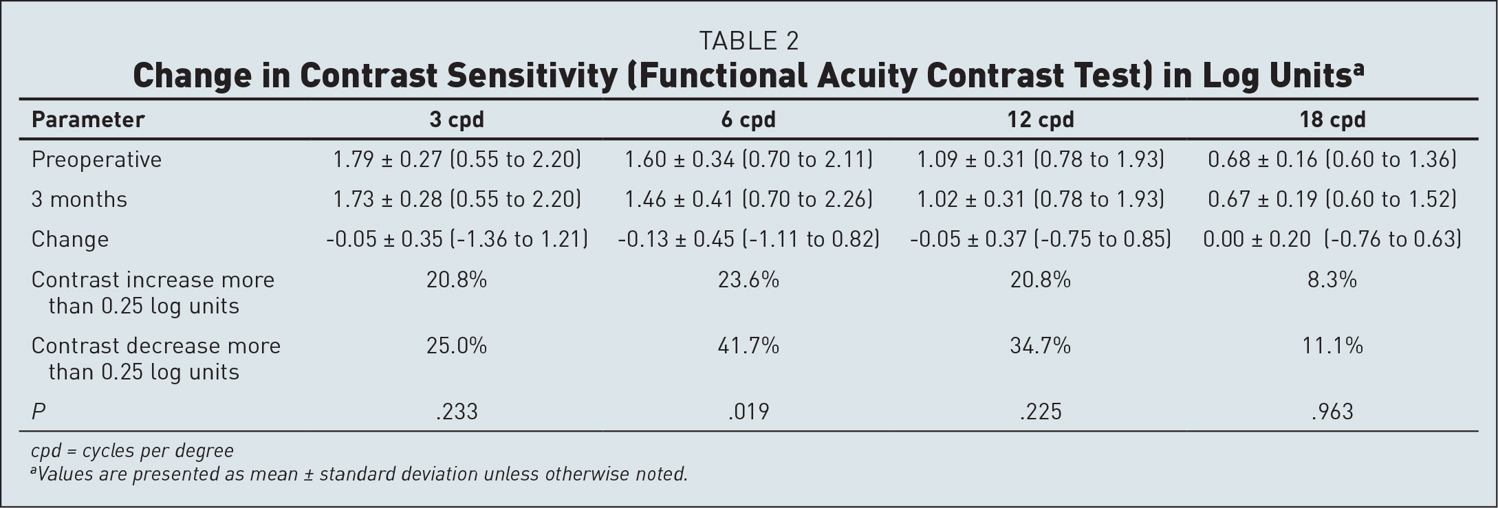 Change in Contrast Sensitivity (Functional Acuity Contrast Test) in Log Unitsa