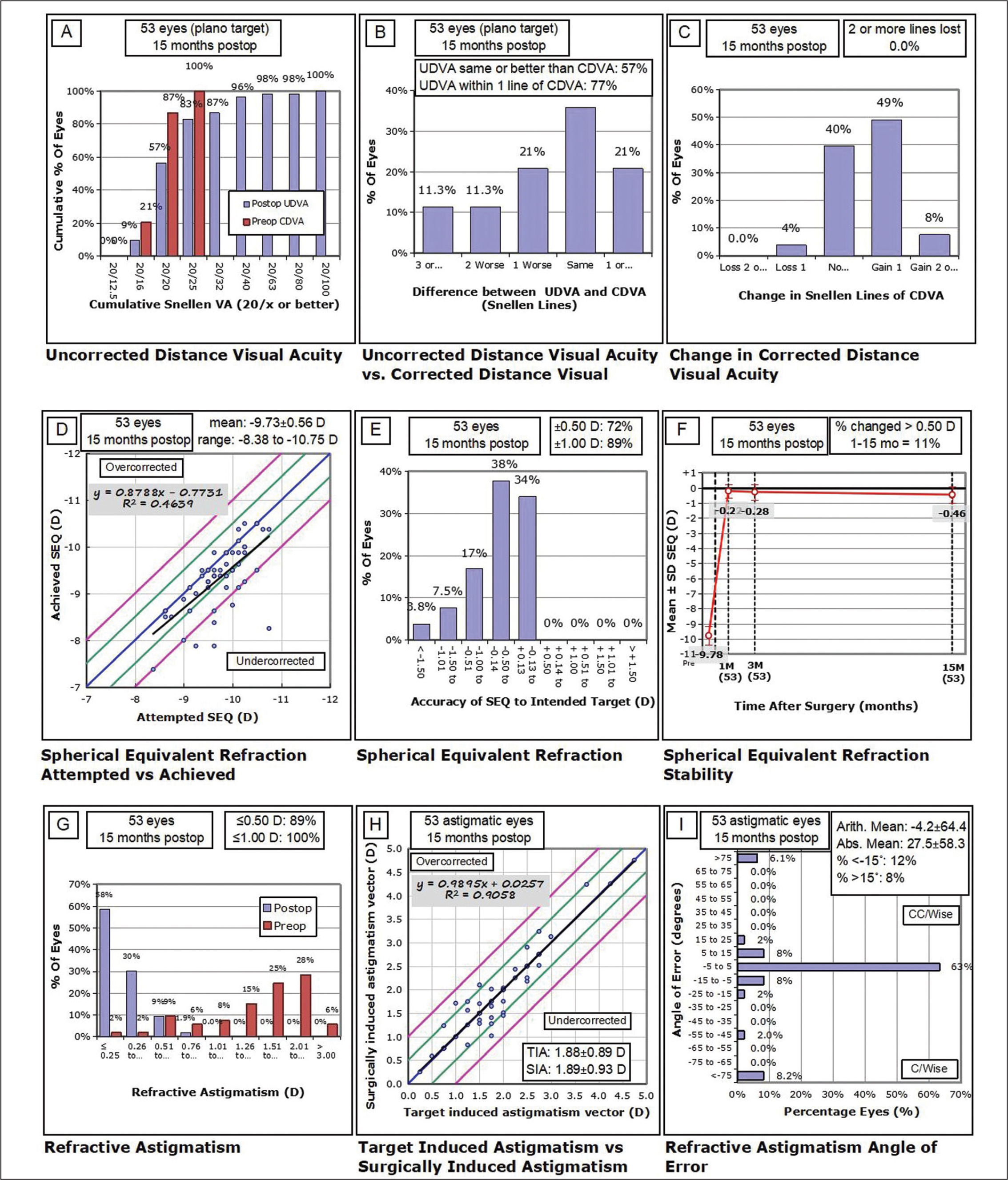 Nine standard graphs for reporting refractive surgery showing the visual and refractive outcomes for 53 eyes at 15 months after SMILE. SMILE = small incision lenticule extraction; UDVA = uncorrected distance visual acuity; CDVA = corrected distance visual acuity; D = diopters; Postop = postoperative; Preop = preoperative; SEQ = spherical equivalent refraction; TIA = target induced astigmatism; SIA = surgically induced astigmatism