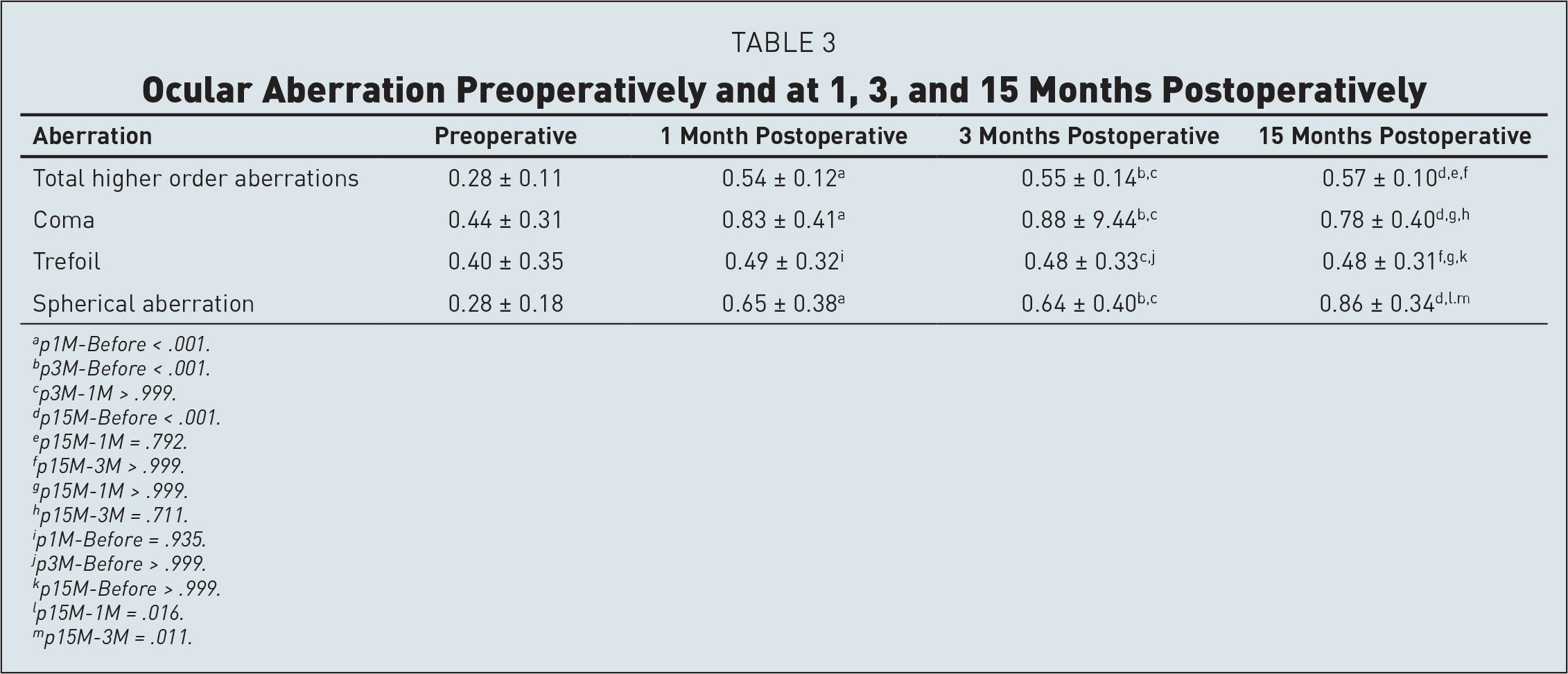 Ocular Aberration Preoperatively and at 1, 3, and 15 Months Postoperatively