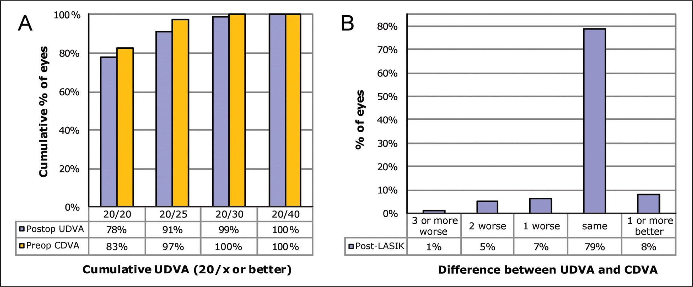(A) Cumulative postoperative Snellen uncorrected distance visual acuity (UDVA) compared with preoperative corrected distance visual acuity (CDVA). (B) Difference in Snellen lines preoperatively and postoperatively compared to preoperative CDVA.