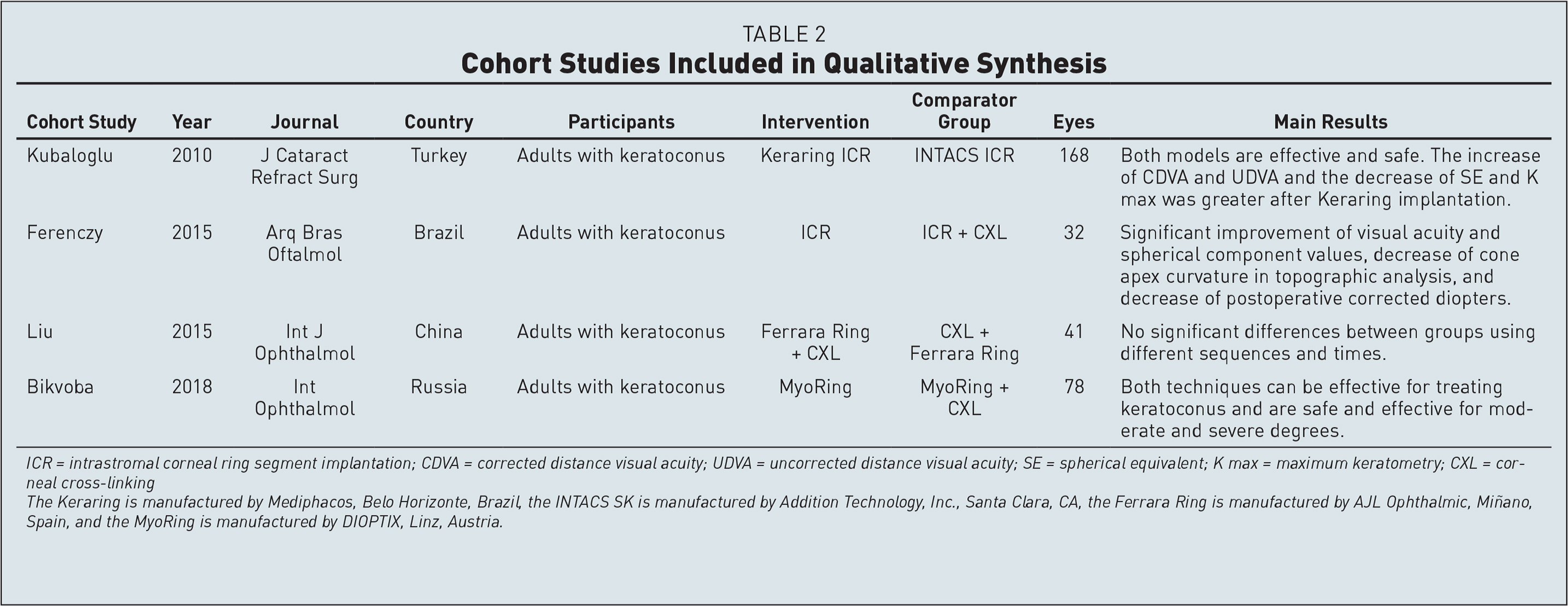 Cohort Studies Included in Qualitative Synthesis