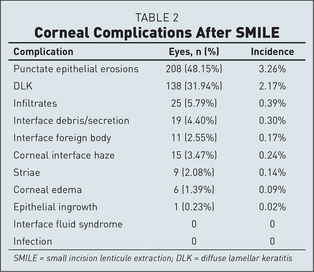 Corneal Complications After SMILE