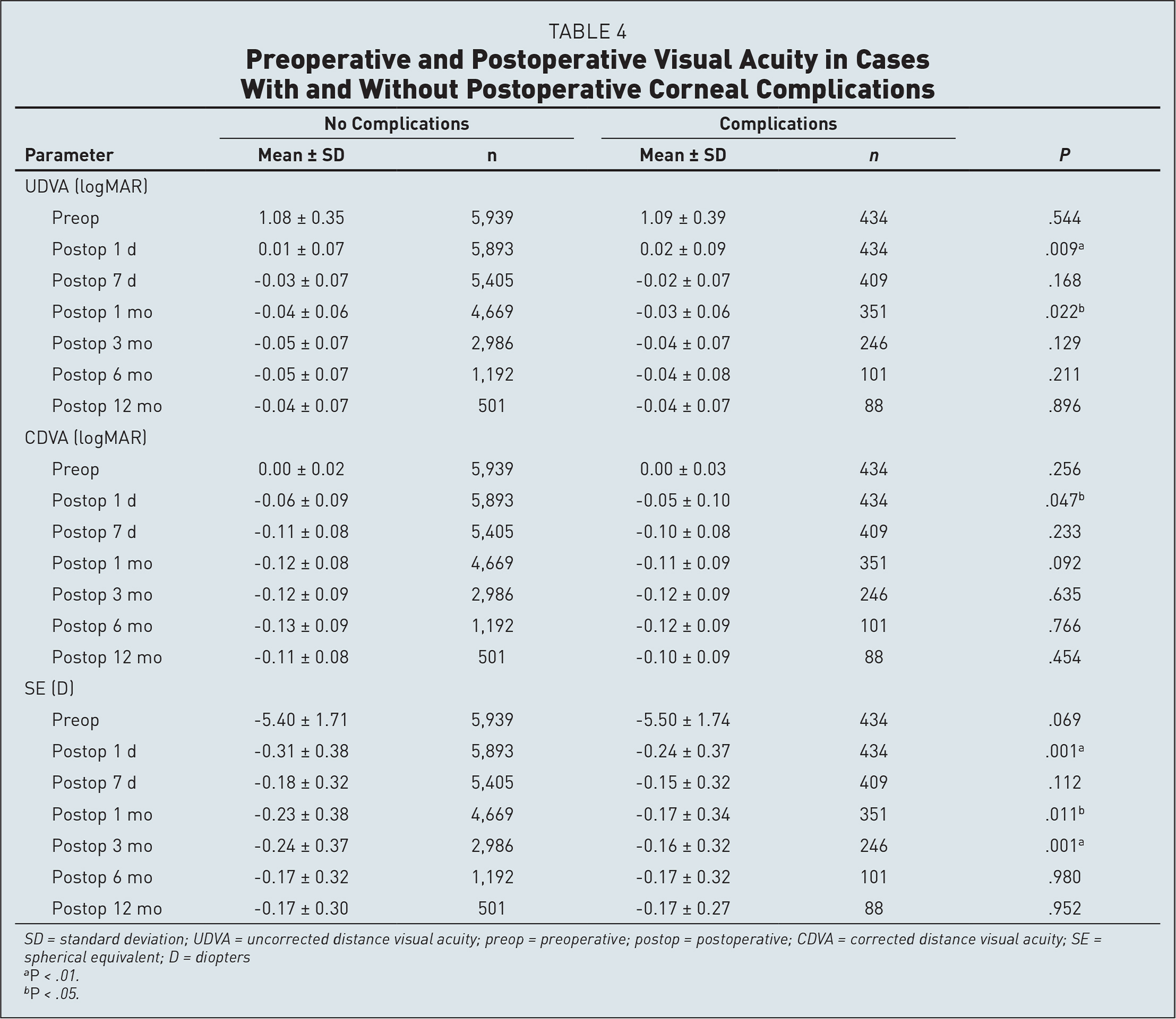 Preoperative and Postoperative Visual Acuity in Cases With and Without Postoperative Corneal Complications