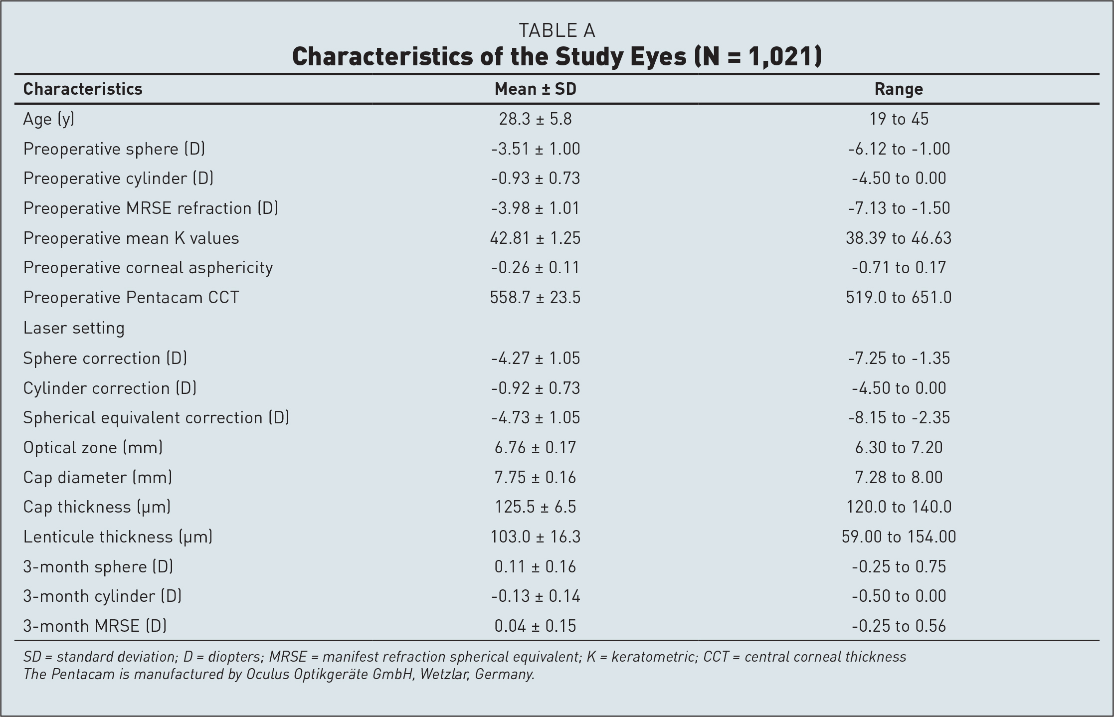 Characteristics of the Study Eyes (N = 1,021)