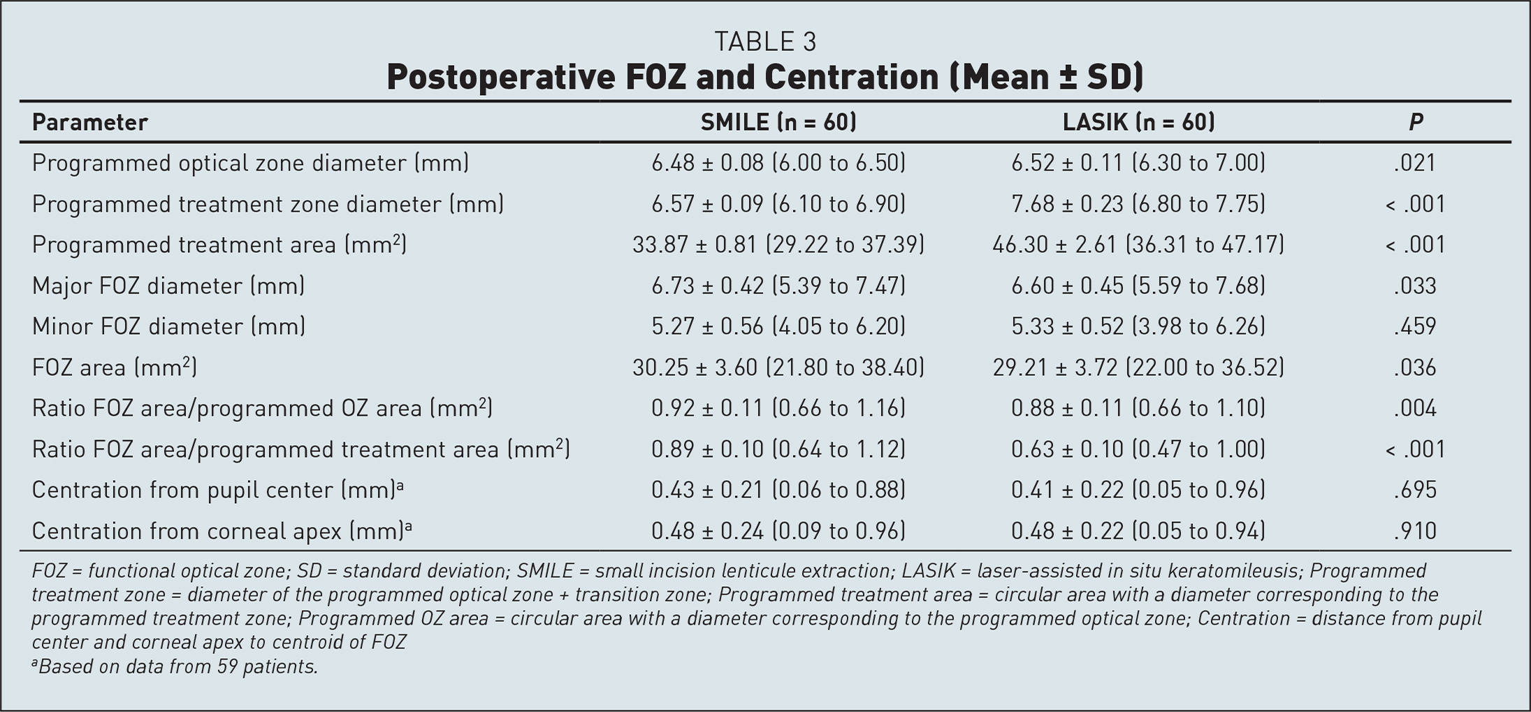 Postoperative FOZ and Centration (Mean ± SD)