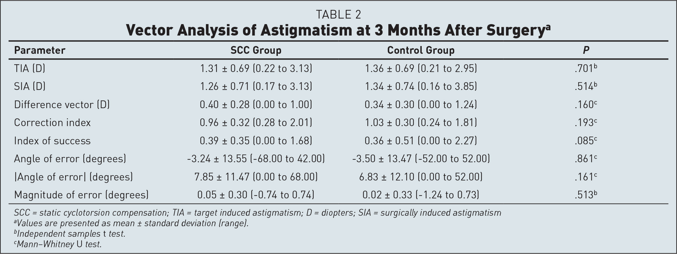 Vector Analysis of Astigmatism at 3 Months After Surgerya