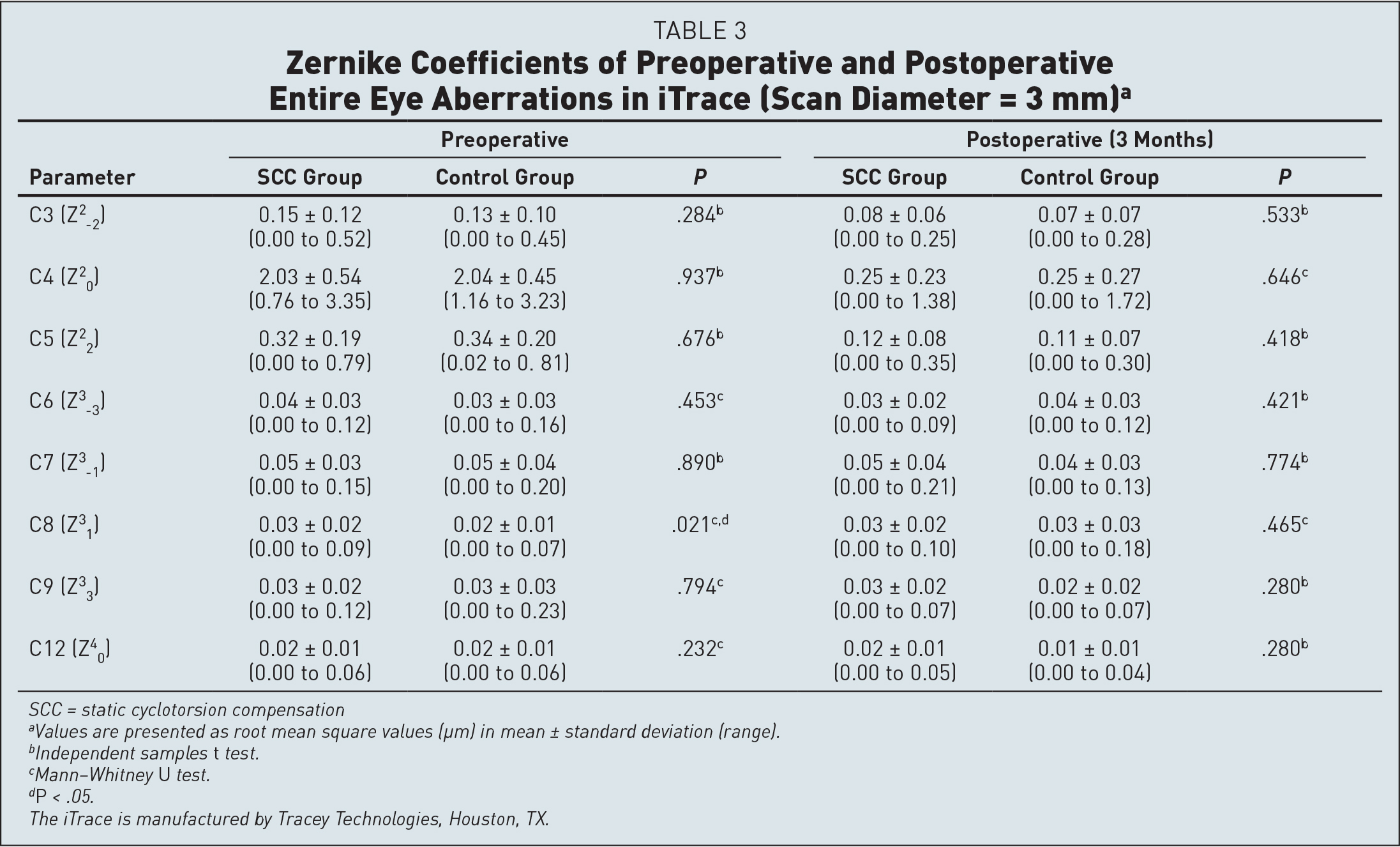 Zernike Coefficients of Preoperative and Postoperative Entire Eye Aberrations in iTrace (Scan Diameter = 3 mm)a