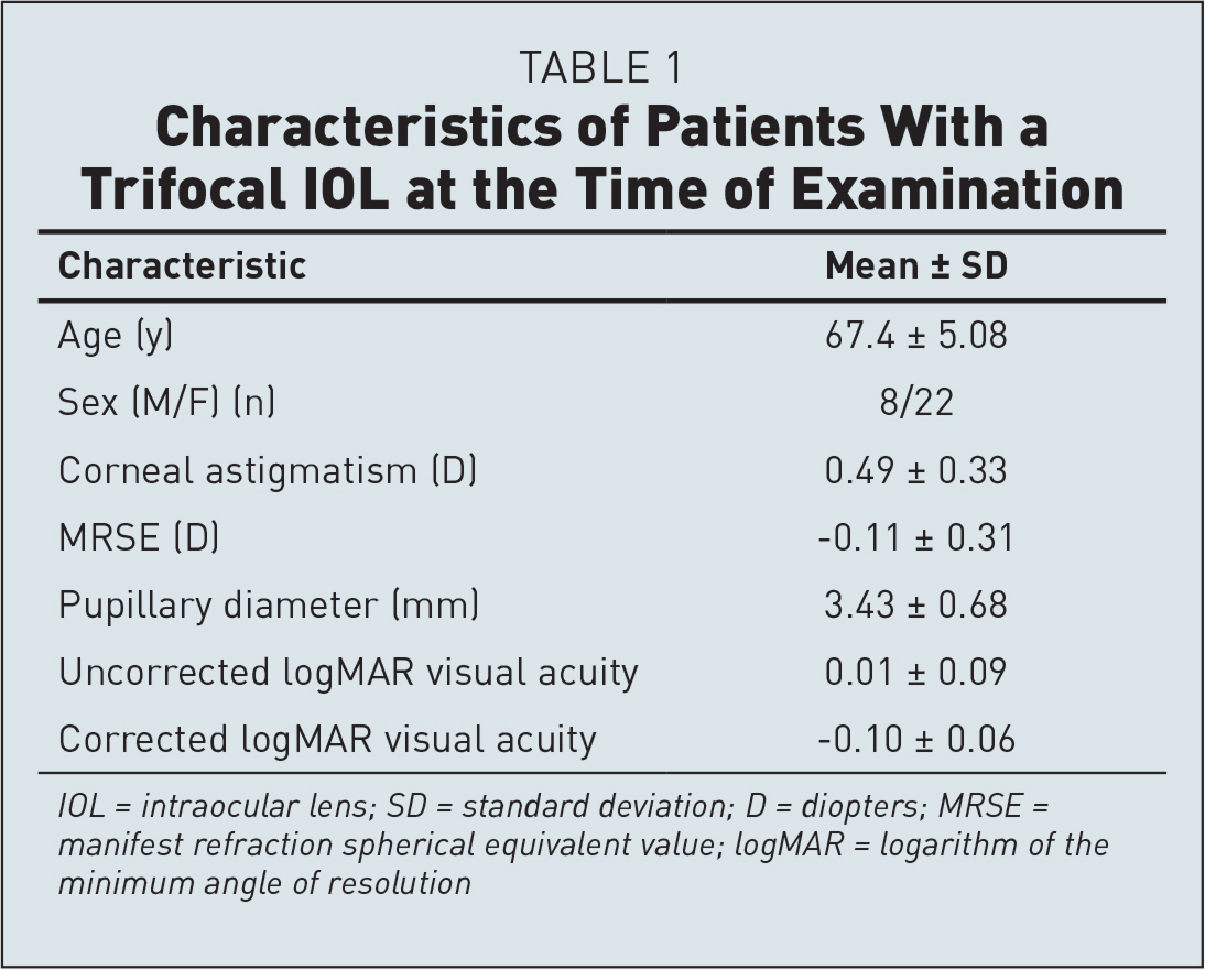 Characteristics of Patients With a Trifocal IOL at the Time of Examination