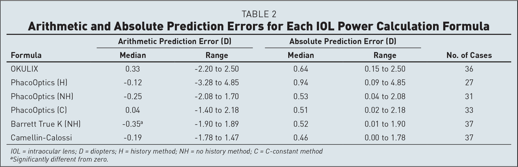 Arithmetic and Absolute Prediction Errors for Each IOL Power Calculation Formula