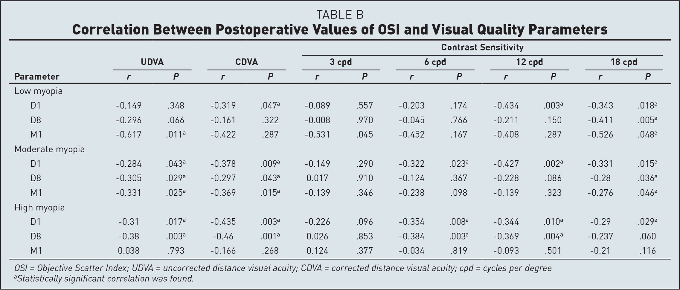 Correlation Between Postoperative Values of OSI and Visual Quality Parameters