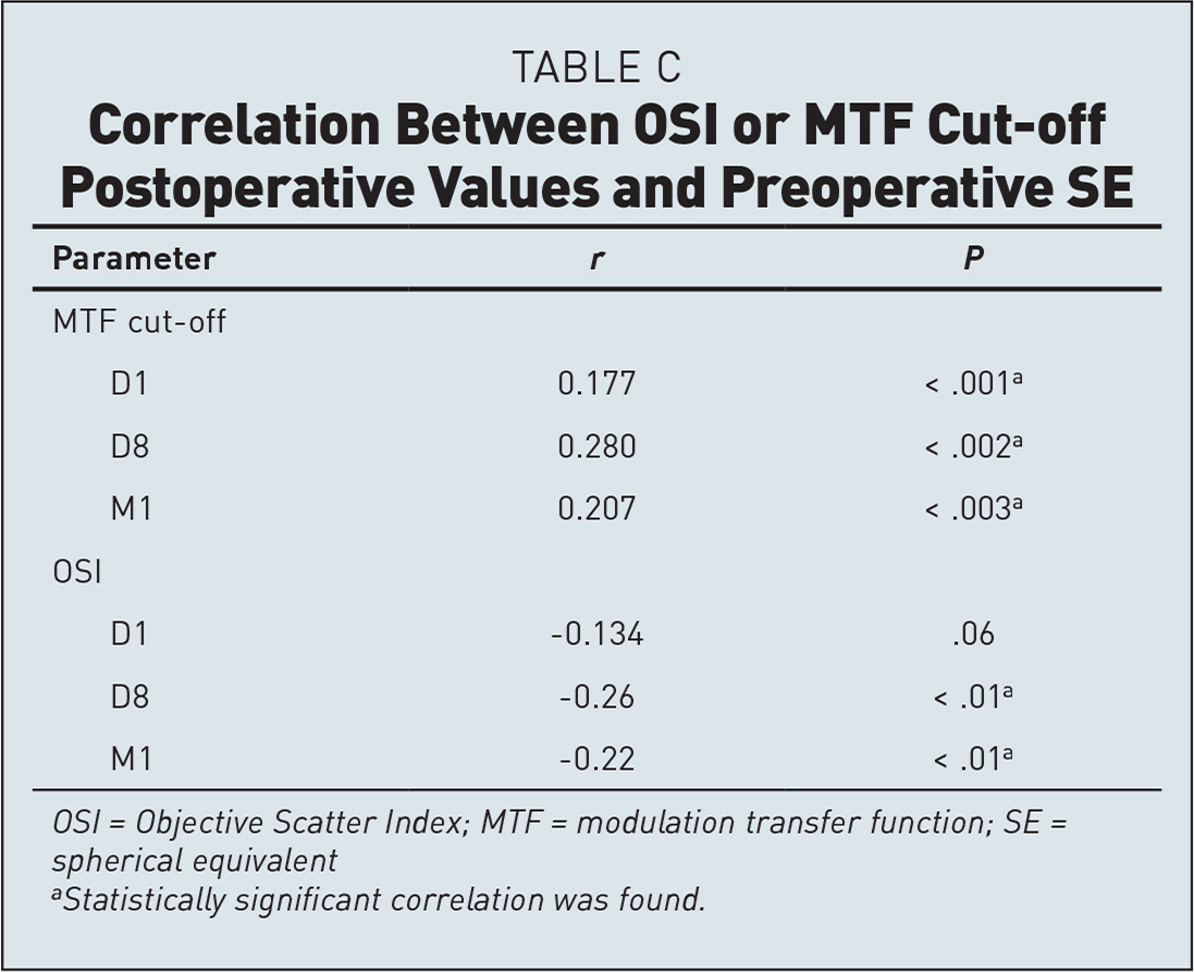 Correlation Between OSI or MTF Cut-off Postoperative Values and Preoperative SE