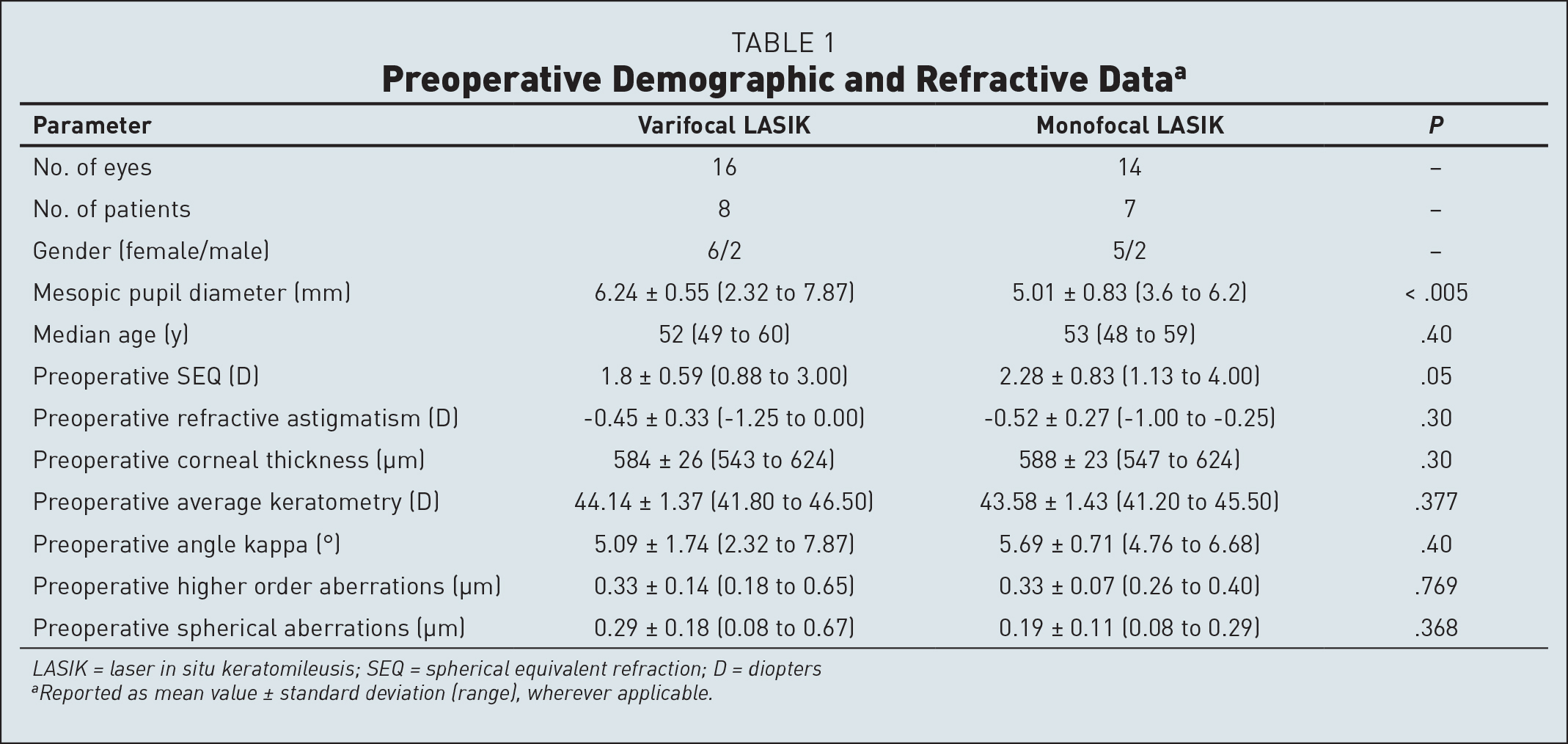 Preoperative Demographic and Refractive Dataa