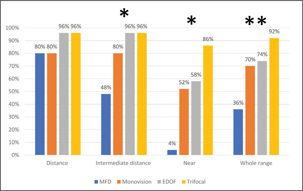The percentage of patients in each intraocular lens (IOL) group who reported to never or rarely use spectacles for distance, intermediate distance, near, and whole range of vision. *P < .001, ** P = .001. MFD = monofocal IOL targeted for distance; EDOF = extended depth of focus IOL
