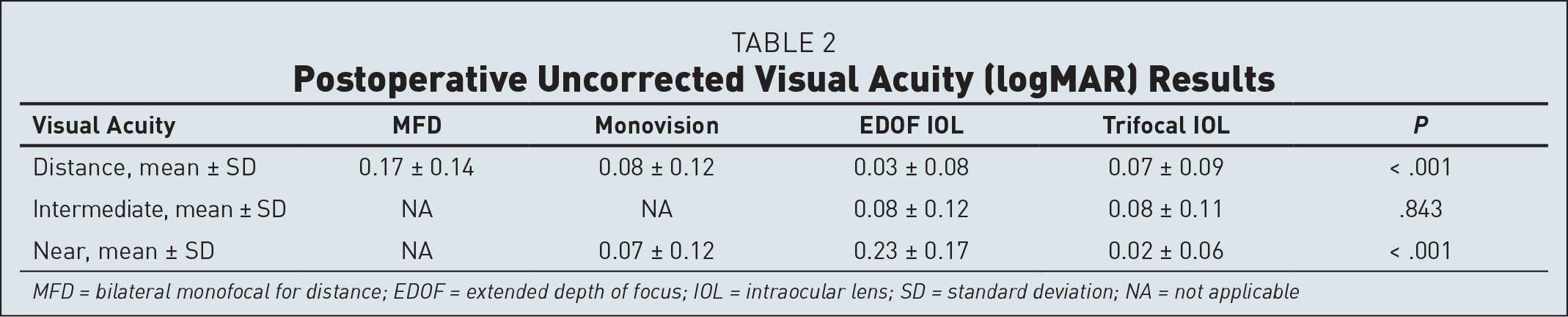 Postoperative Uncorrected Visual Acuity (logMAR) Results