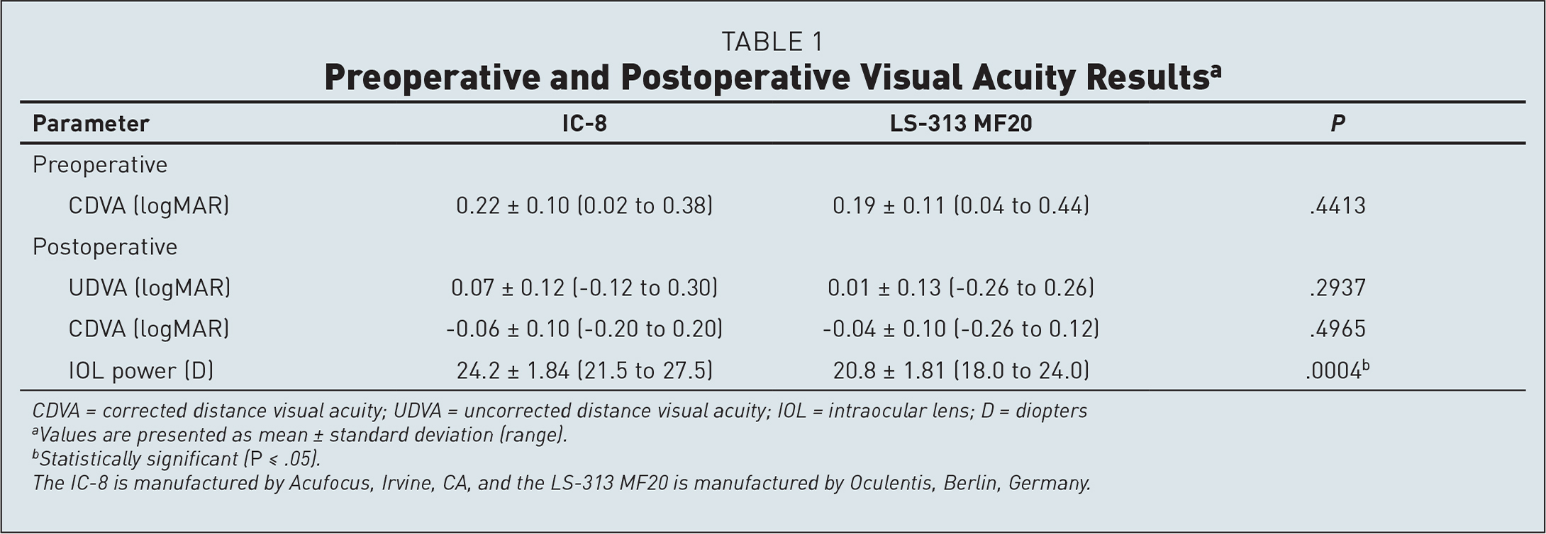 Preoperative and Postoperative Visual Acuity Resultsa