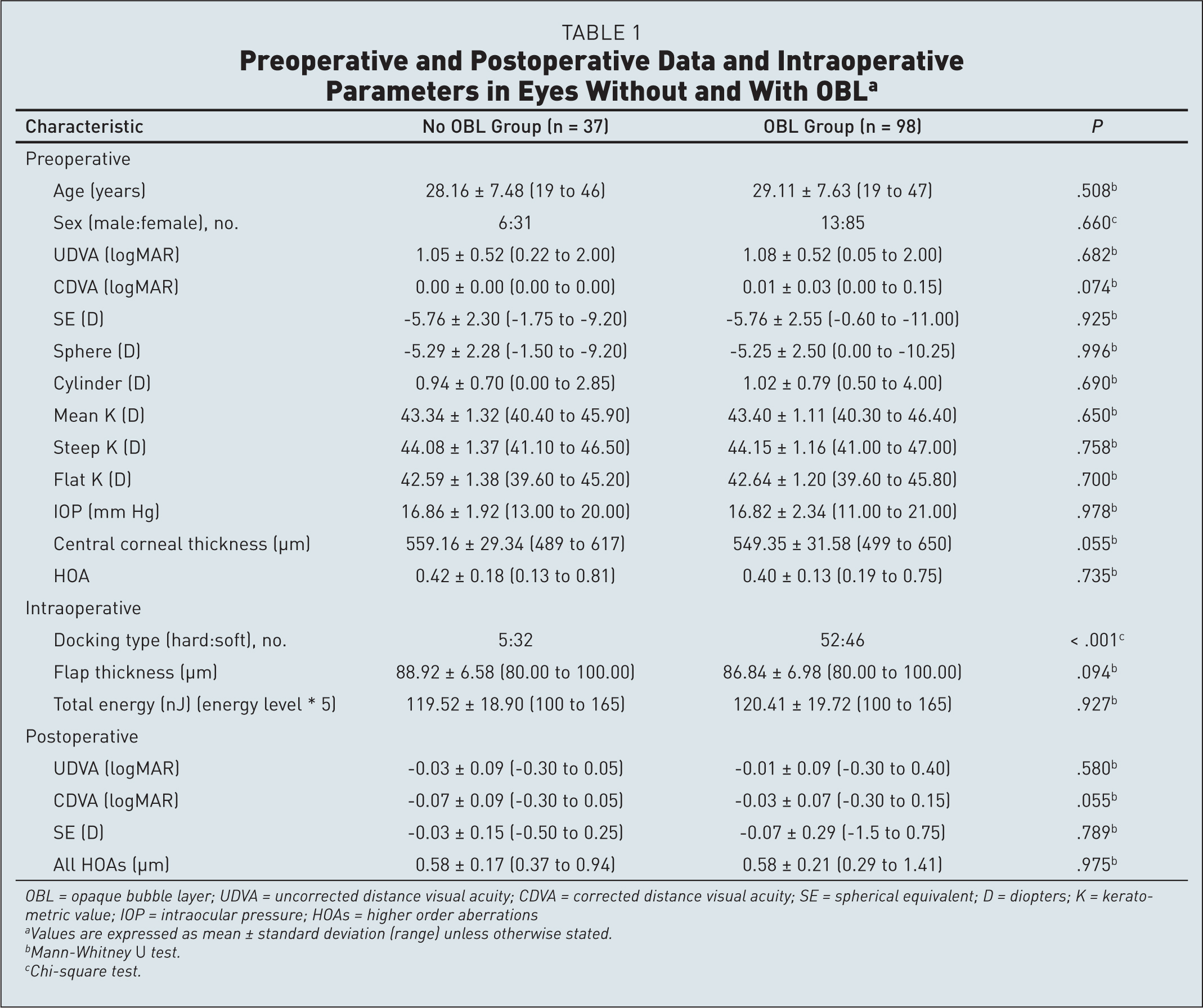 Preoperative and Postoperative Data and Intraoperative Parameters in Eyes Without and With OBLa