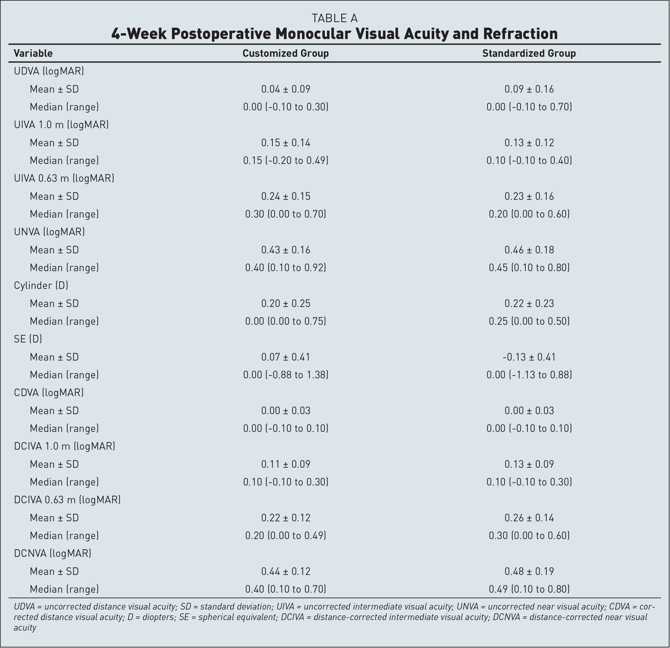 4-Week Postoperative Monocular Visual Acuity and Refraction