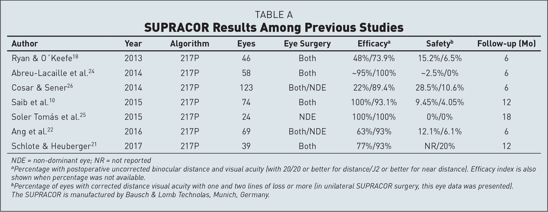 SUPRACOR Results Among Previous Studies