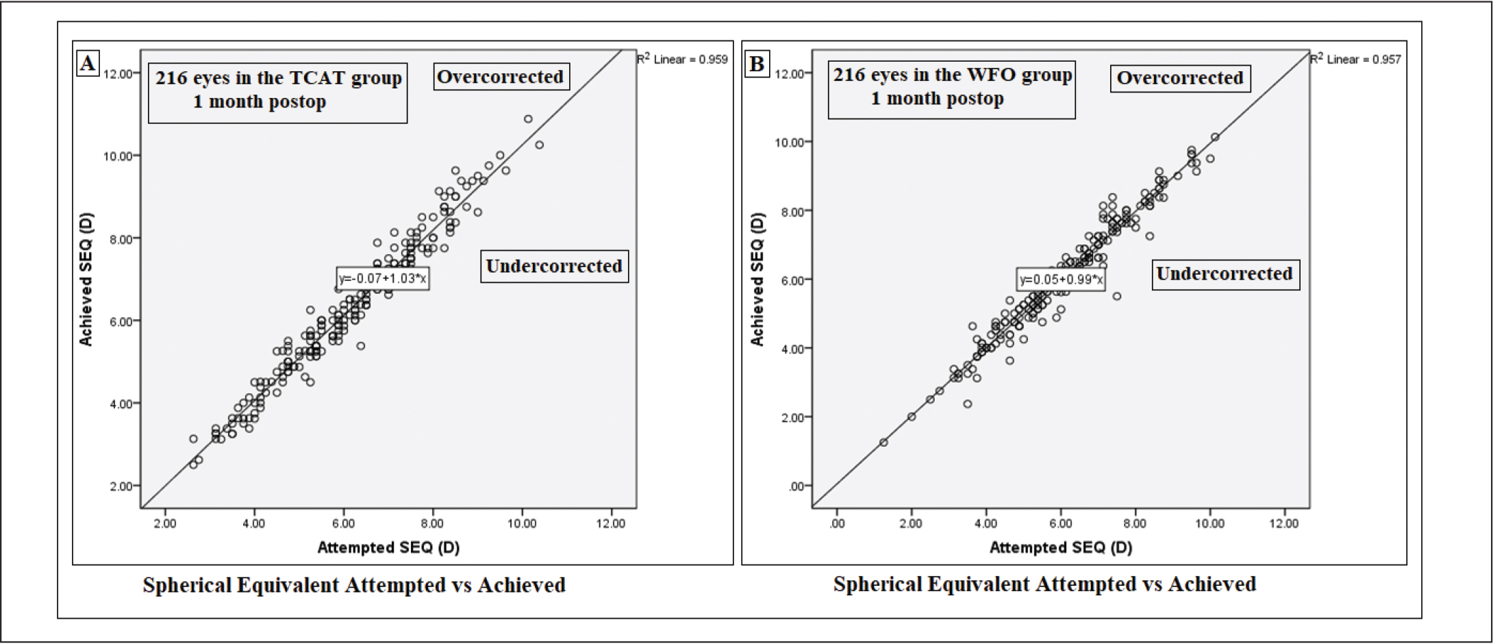 Attempted versus achieved spherical equivalent (SEQ) in the form of a scatter plot 1 month after surgery in the (A) topography-guided customized ablation treatment (TCAT) group and (B) wavefront-optimized (WFO) ablation group.