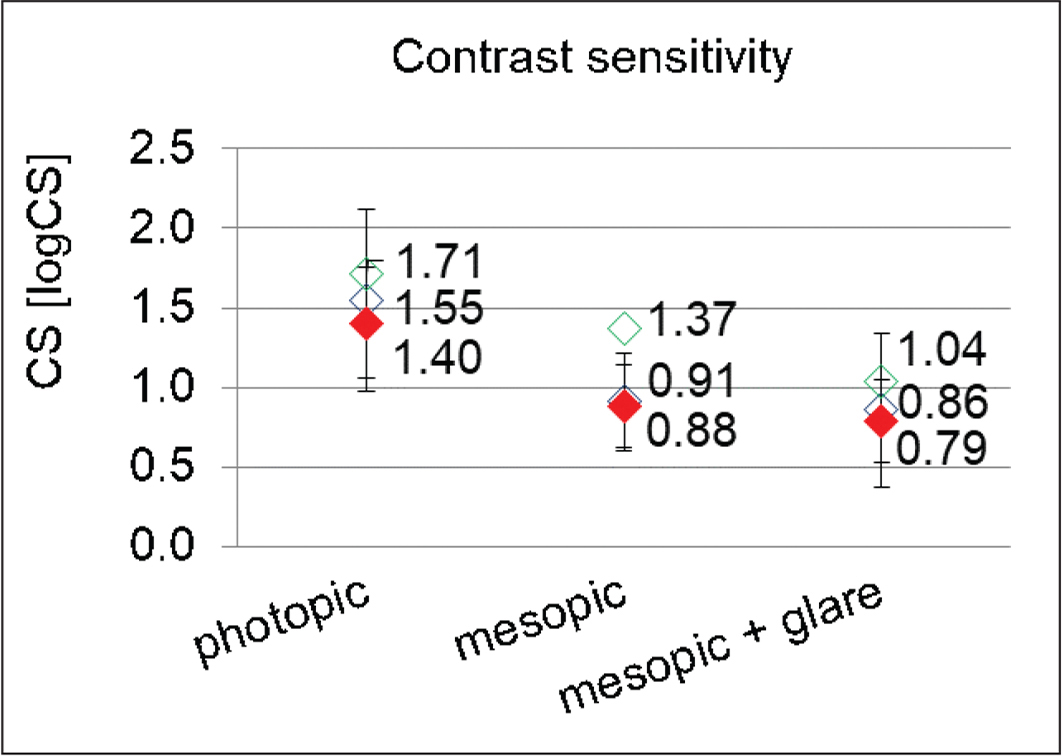 Contrast sensitivity (CS) of the toric AcrySof IQ PanOptix intraocular lens (IOL) (Alcon Research LLC) in comparison to the nontoric PanOptix IOL and an aspheric monofocal IOL in three different light conditions at 3 months postoperatively.