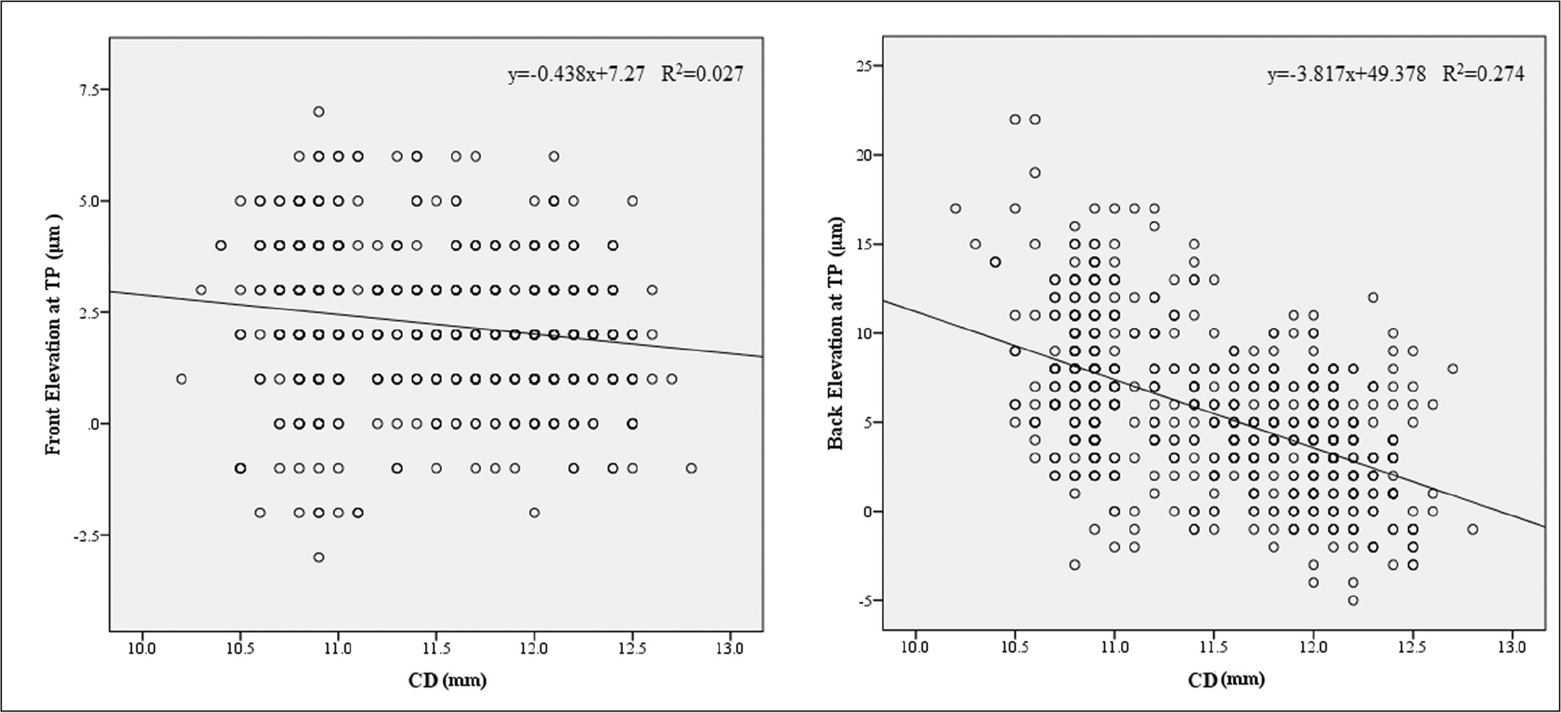 Scatter plots of the distributions of front elevation and back elevation at the thinnest point (TP) with respect to corneal diameter (CD).