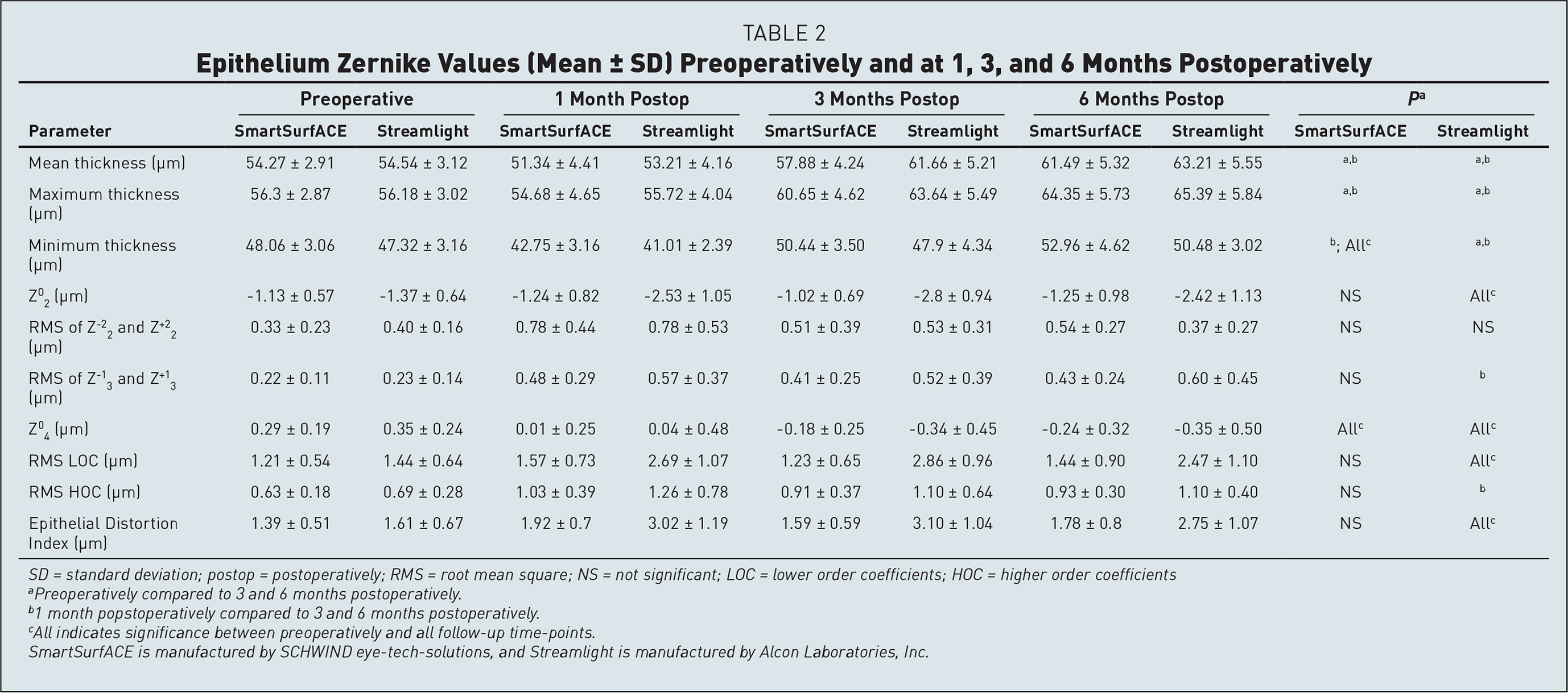 Epithelium Zernike Values (Mean ± SD) Preoperatively and at 1, 3, and 6 Months Postoperatively