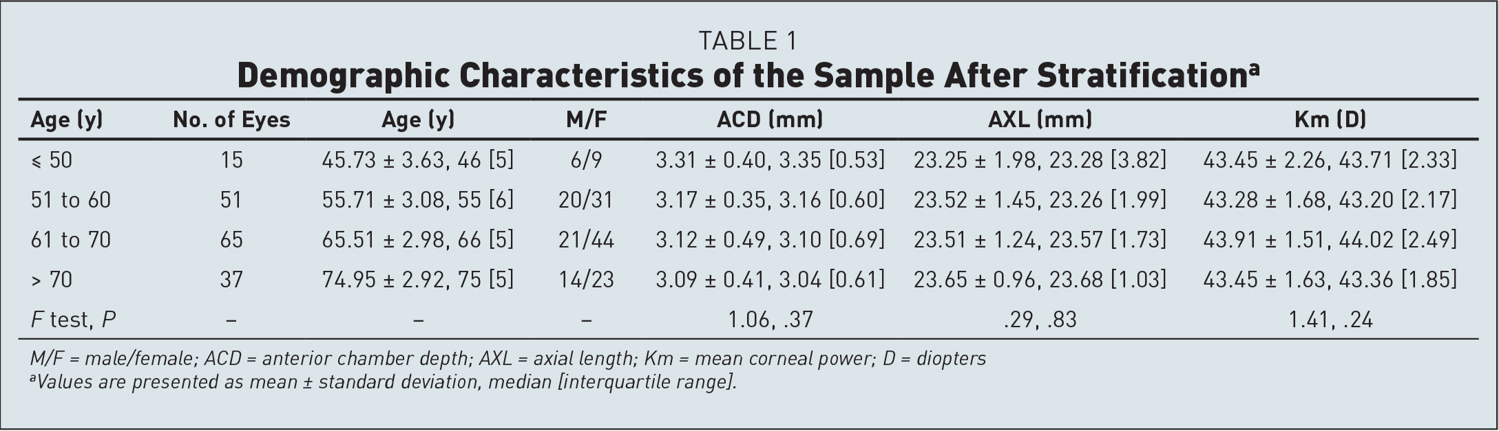 Demographic Characteristics of the Sample After Stratificationa