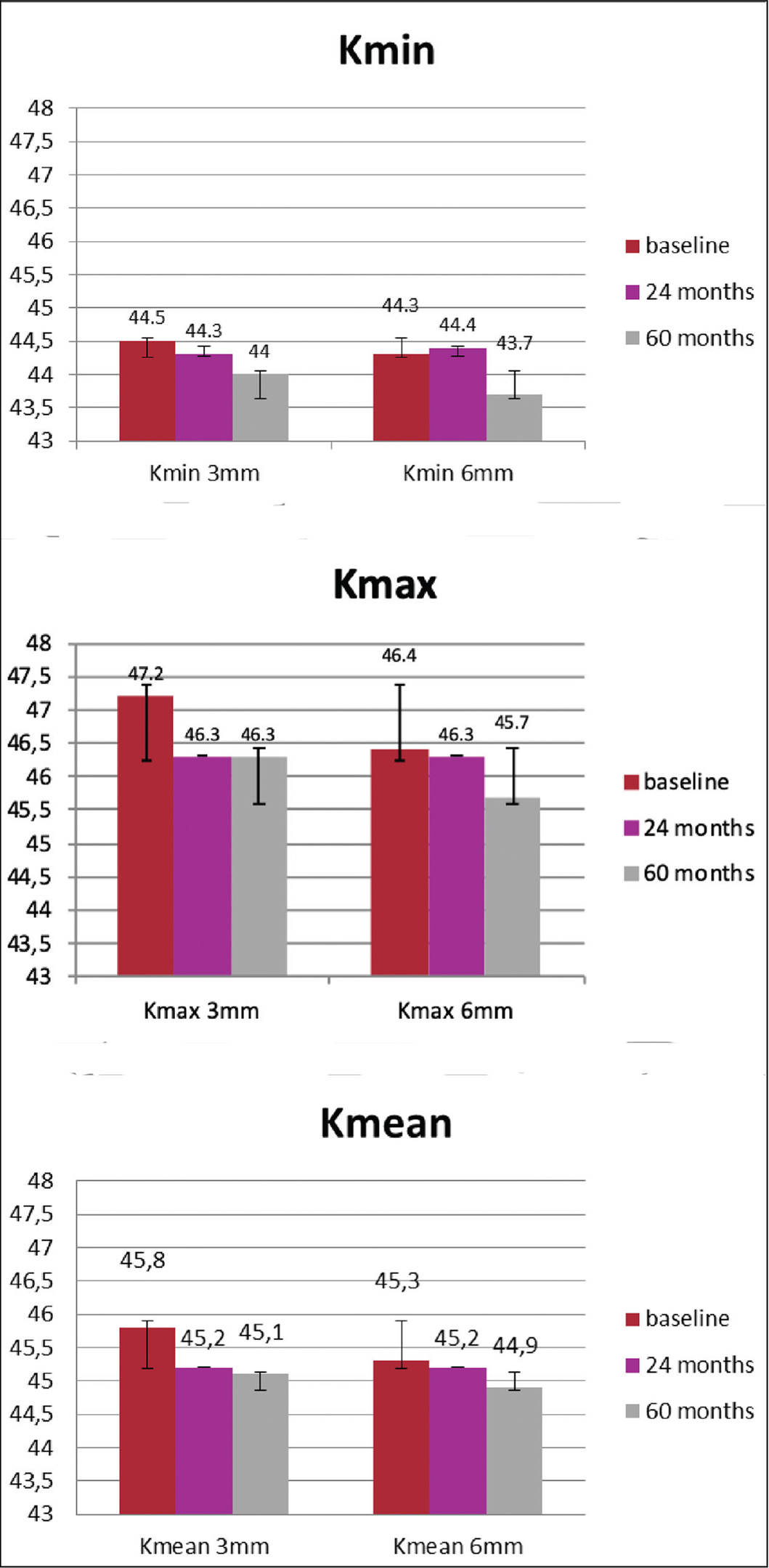Comparison of maximum, minimum, and mean keratometric values (Kmax, Kmin, Kmean) at 3 and 6 mm before and 24 and 60 months after accelerated corneal cross-linking. Data are represented as mean ± standard deviation.