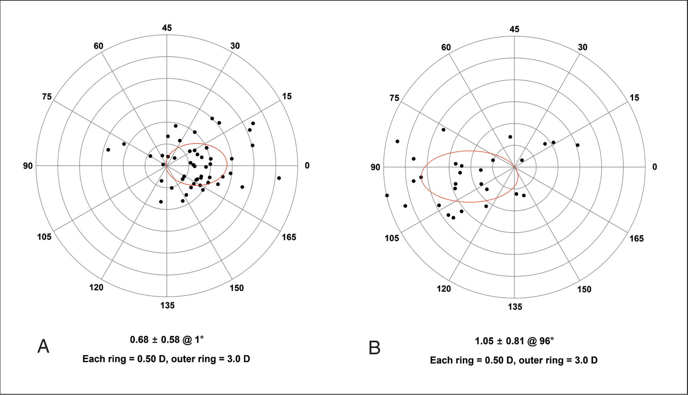 Double-angle plots of the vector difference between the postoperative total corneal astigmatism measured using a single Scheimpflug camera and the refractive astigmatism measured by autorefraction. (A) Vertical and (B) horizontal orientation of the first near segment of the Precizon Presbyopic intraocular lens (Ophtec BV). D = diopters