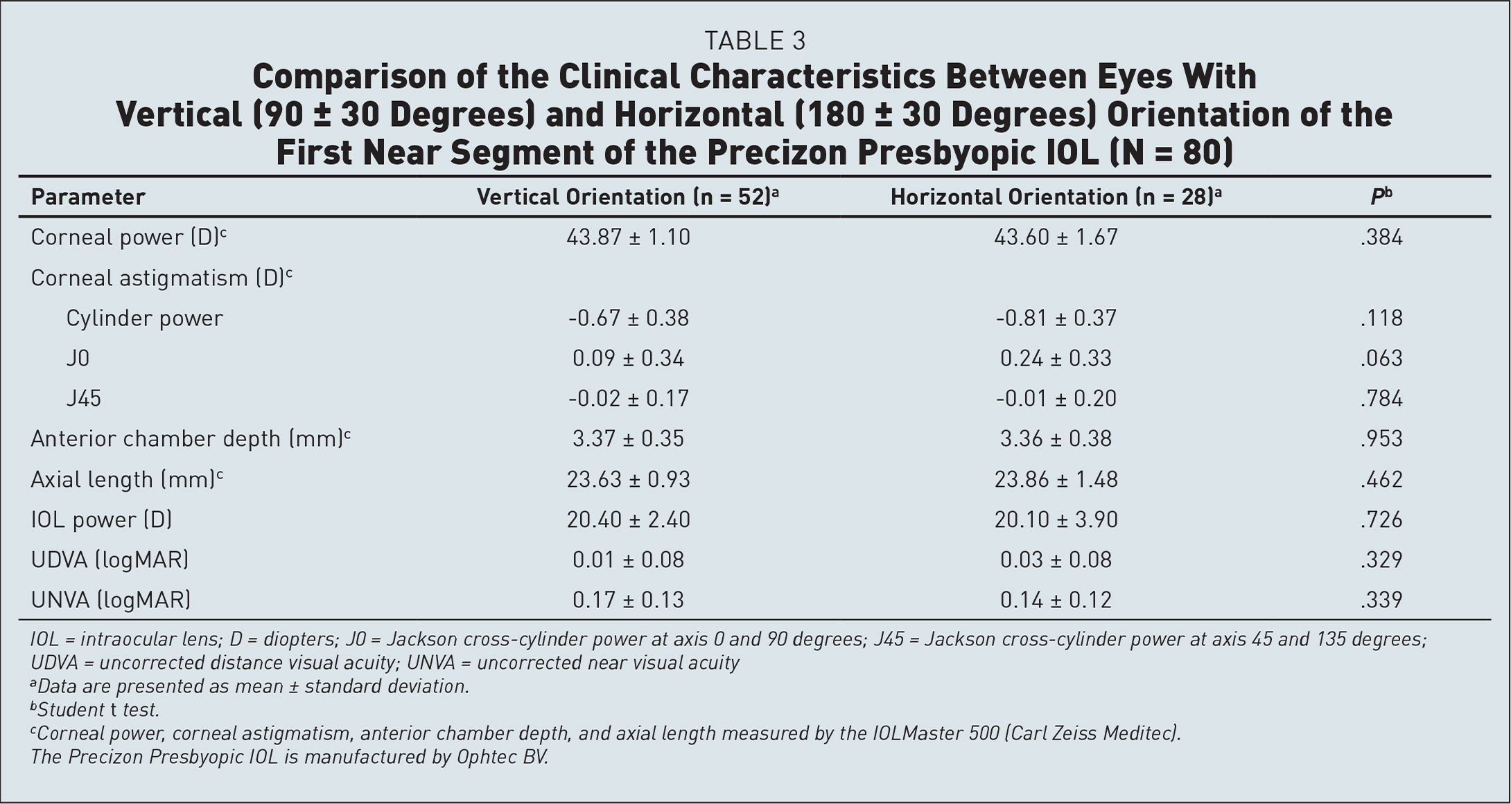 Comparison of the Clinical Characteristics Between Eyes With Vertical (90 ± 30 Degrees) and Horizontal (180 ± 30 Degrees) Orientation of the First Near Segment of the Precizon Presbyopic IOL (N = 80)