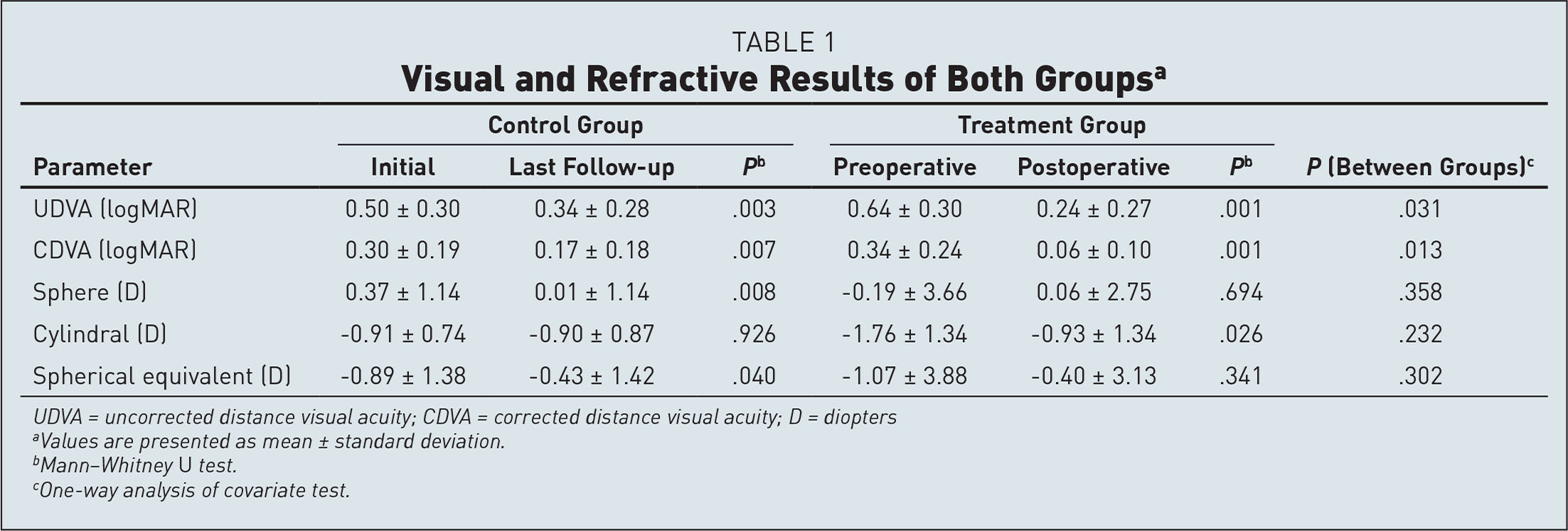 Visual and Refractive Results of Both Groupsa