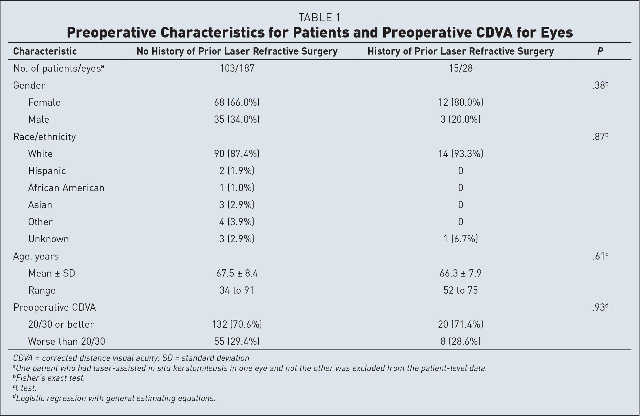 Preoperative Characteristics for Patients and Preoperative CDVA for Eyes