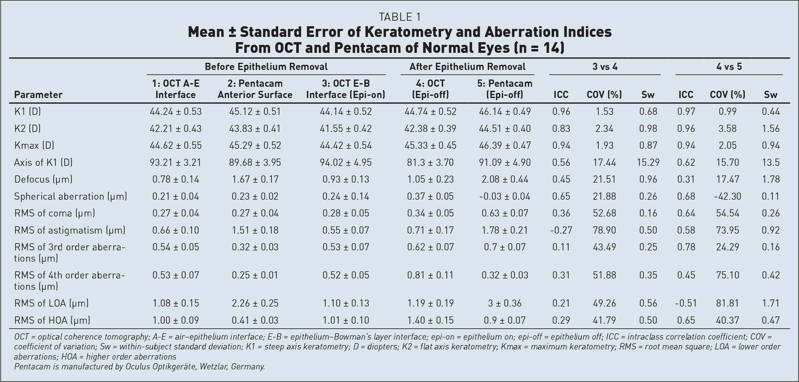 Mean ± Standard Error of Keratometry and Aberration Indices From OCT and Pentacam of Normal Eyes (n = 14)