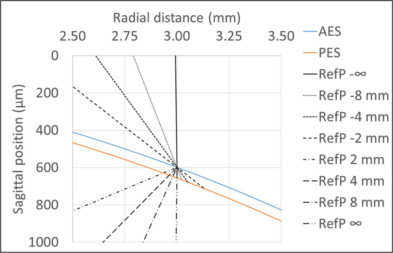 Illustrative demonstration of thickness measured along a line relative to a fixed point. The figure depicts eight different reference points (RefP) from above or below the corneal surface. RefP −∞ and ∞, correspond to parallel vertical sections (PVS); whereas RefP 8 mm resembles normal-to-the-surface-tangent (NTST) for normal corneas. AES = anterior epithelial surface; PES = posterior epithelial surface (anterior stromal surface)