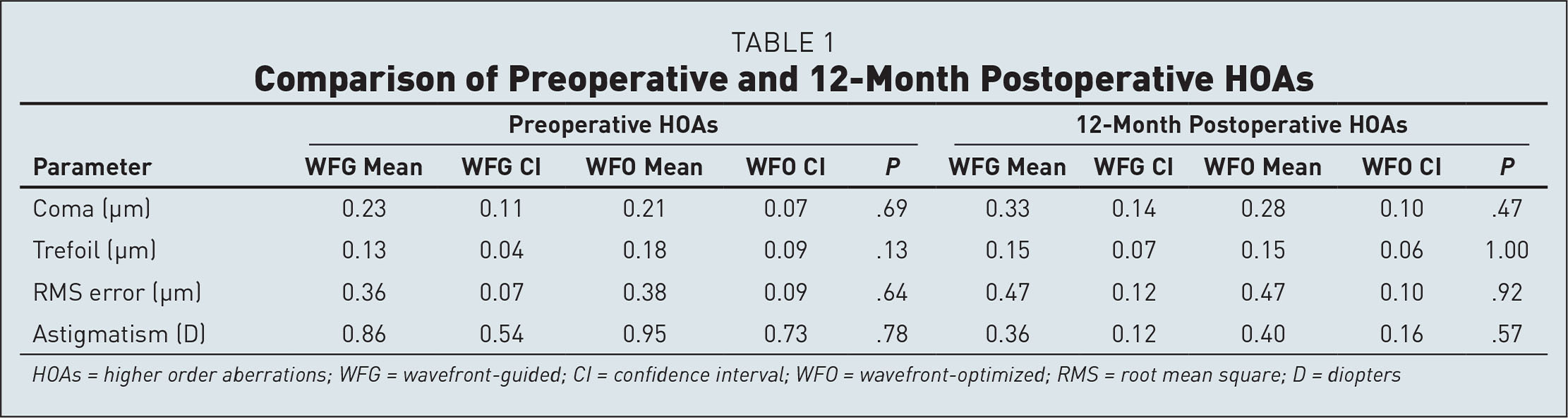 Comparison of Preoperative and 12-Month Postoperative HOAs