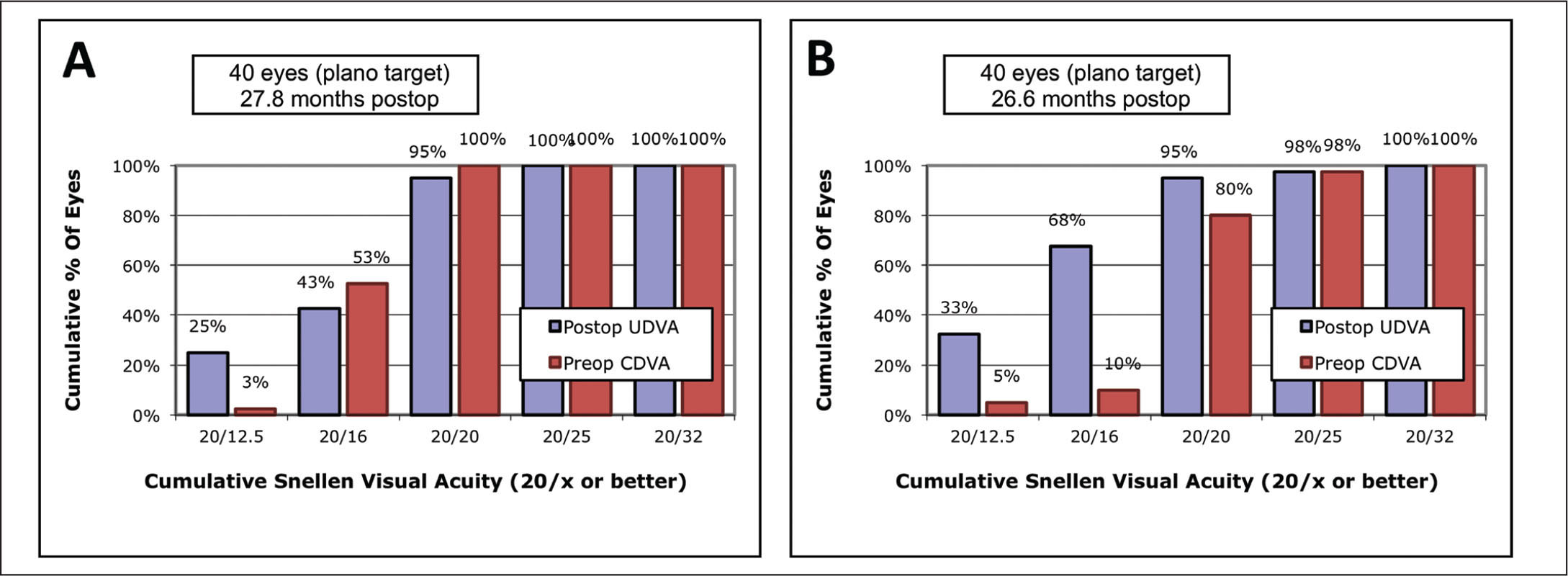 Comparison of efficacy between (A) small incision lenticule extraction (SMILE) and (B) implantable Collamer lens (ICL) implantation (Visian Implantable Collamer Lens; STAAR Surgical, Monrovia, CA) for high myopia. In the ICL group, more eyes achieved an uncorrected distance visual acuity (UDVA) of 20/16 or better (68% vs 43%; P = .025). The efficacy index was higher after ICL implantation than SMILE (1.28 vs 1.05; ±0.25). corrected distance visual acuity (CDVA).