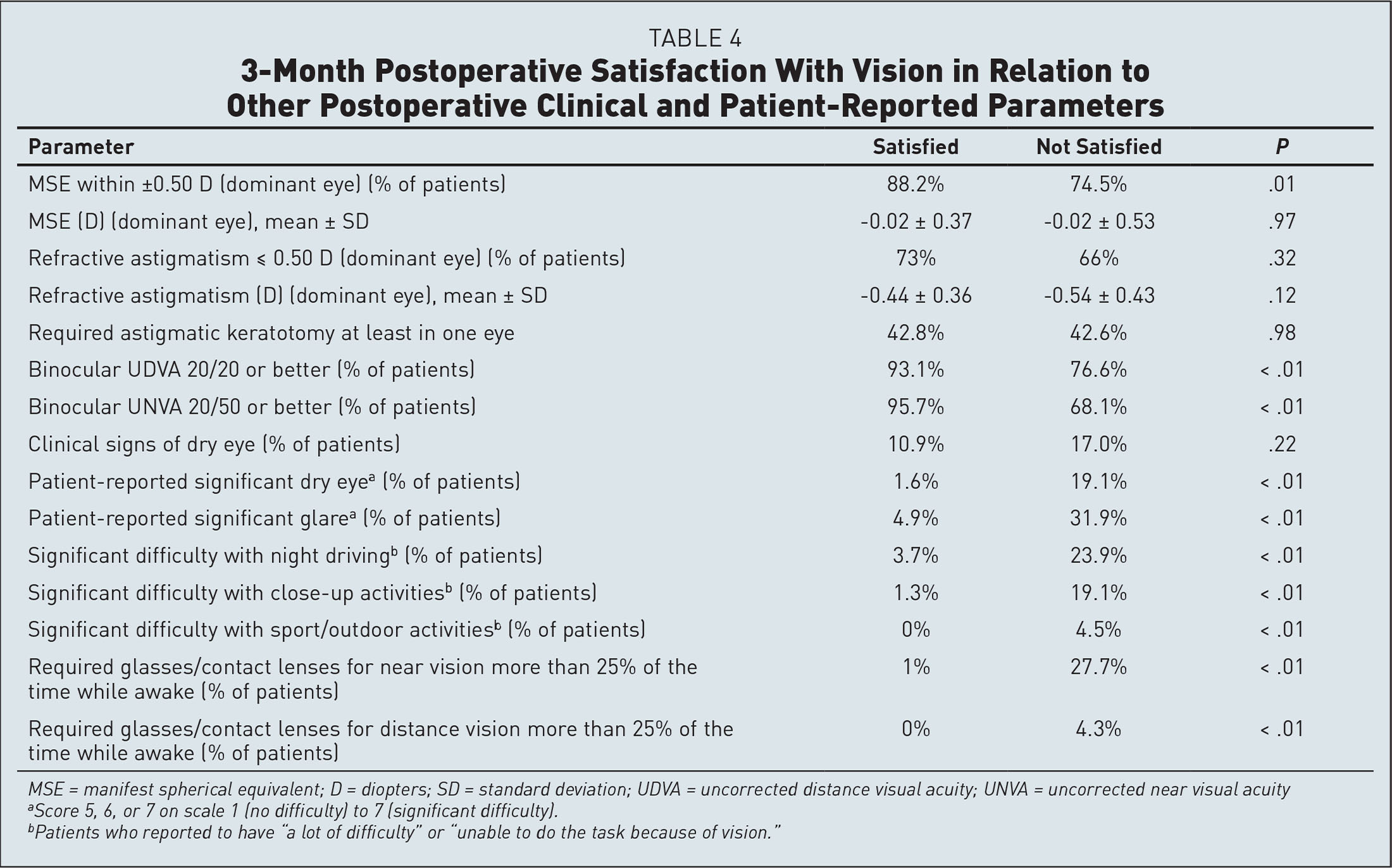 3-Month Postoperative Satisfaction With Vision in Relation to Other Postoperative Clinical and Patient-Reported Parameters