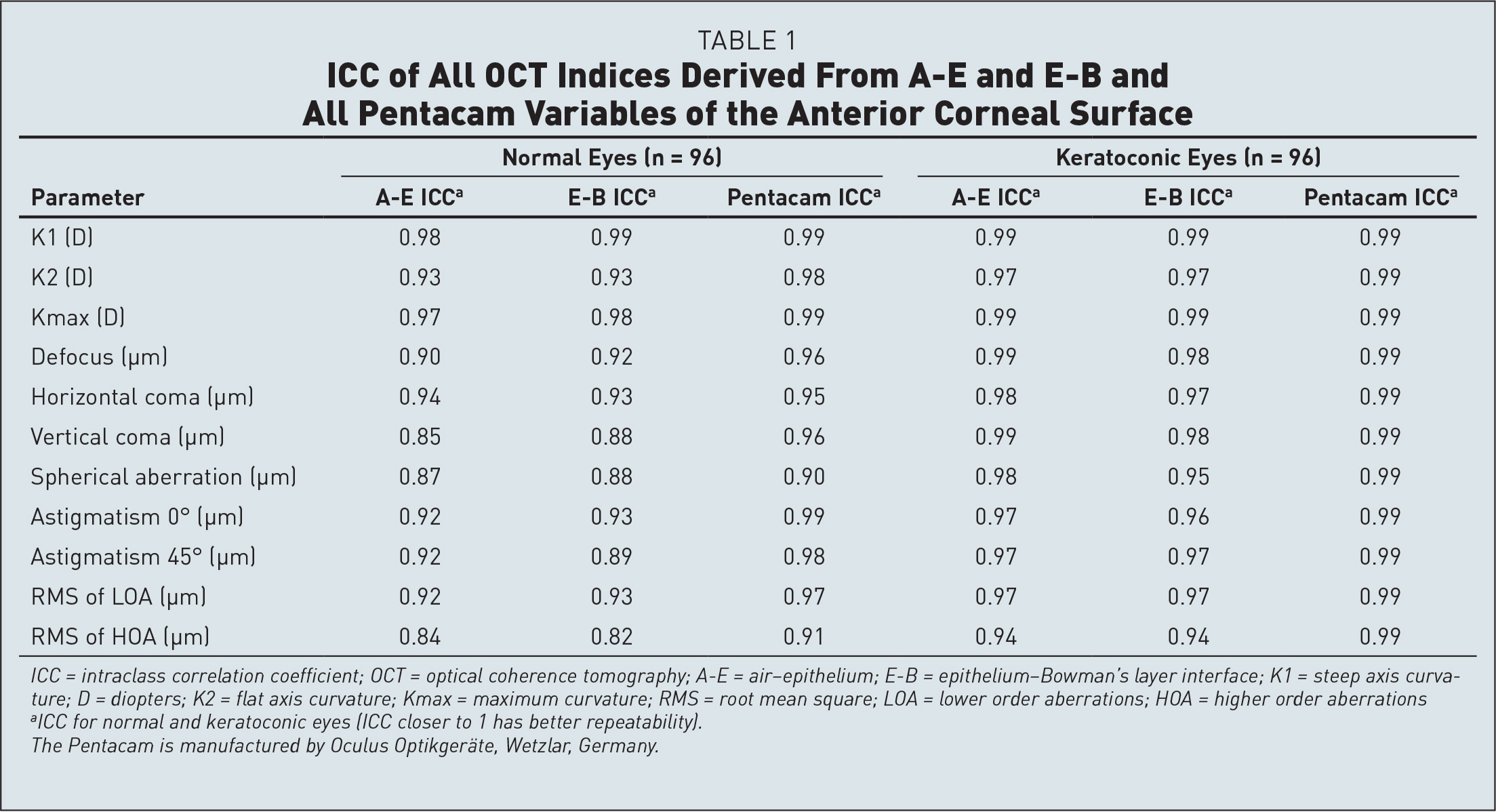 ICC of All OCT Indices Derived From A–E and E-B and All Pentacam Variables of the Anterior Corneal Surface